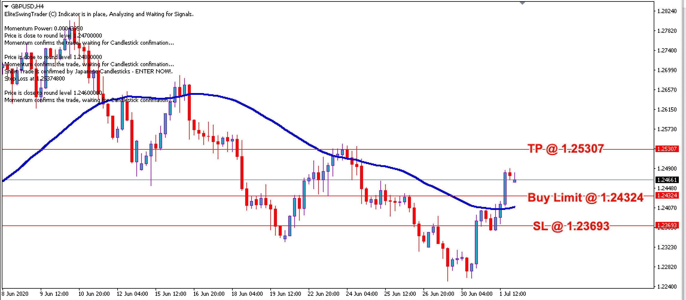 GBP/USD Free Forex Trading Signals - 2nd July 2020