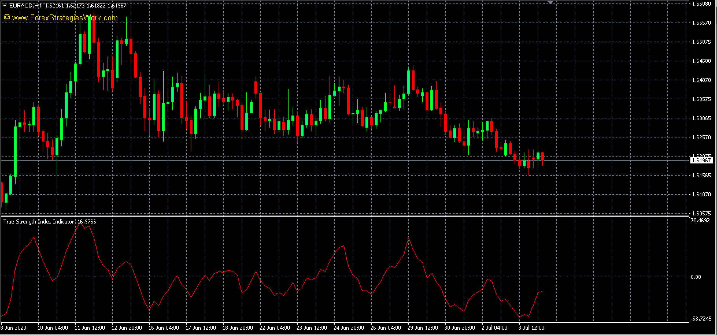True Strength Index Indicator: When to go long?