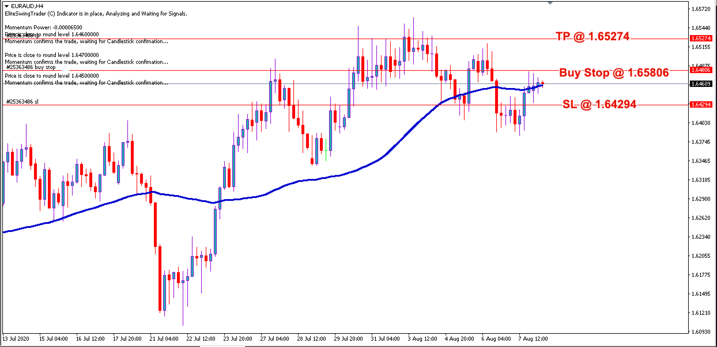 EUR/AUD Daily Price Forecast - 10th August 2020