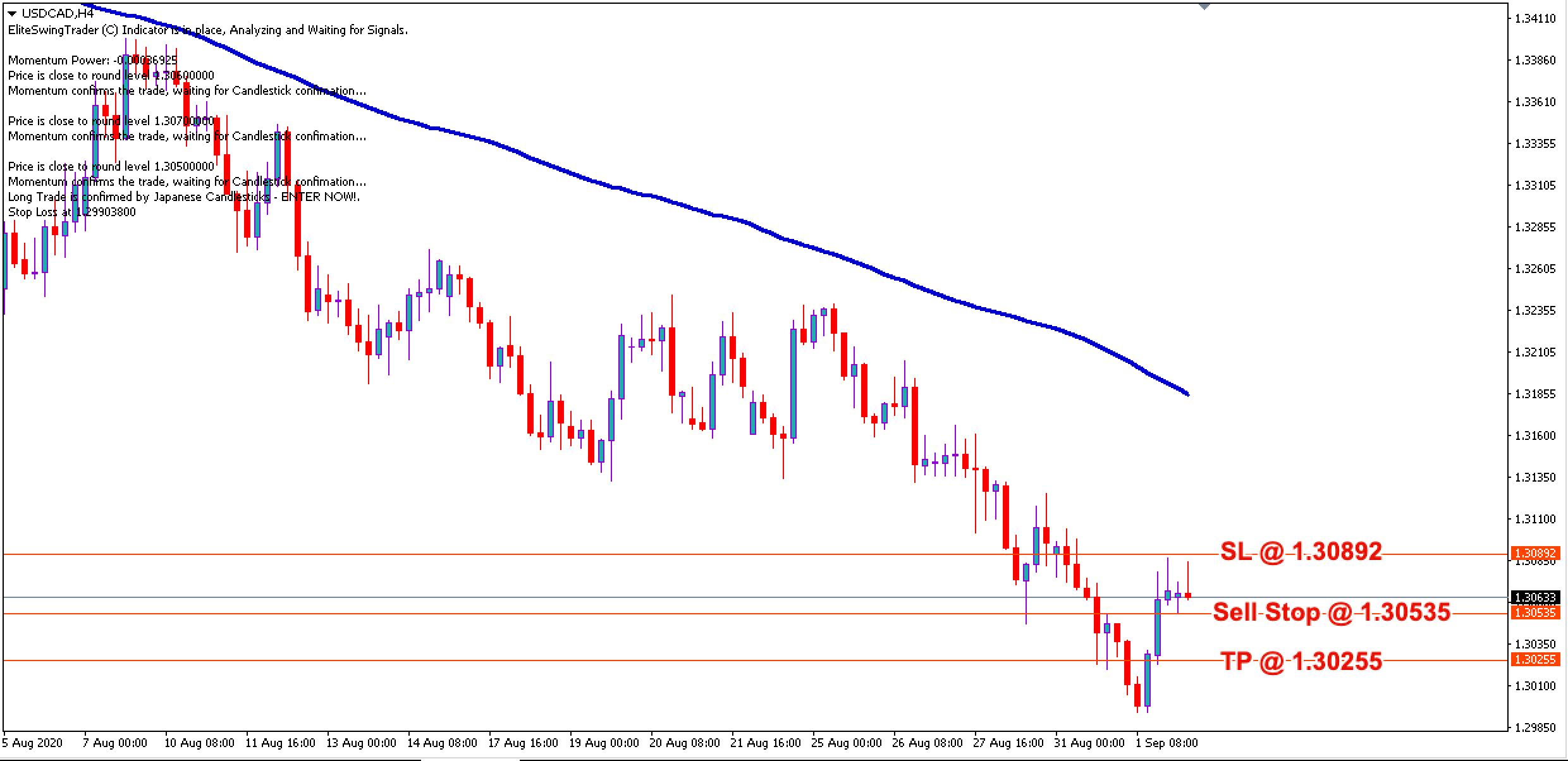 USD/CAD Daily Price Forecast - 2nd September 2020
