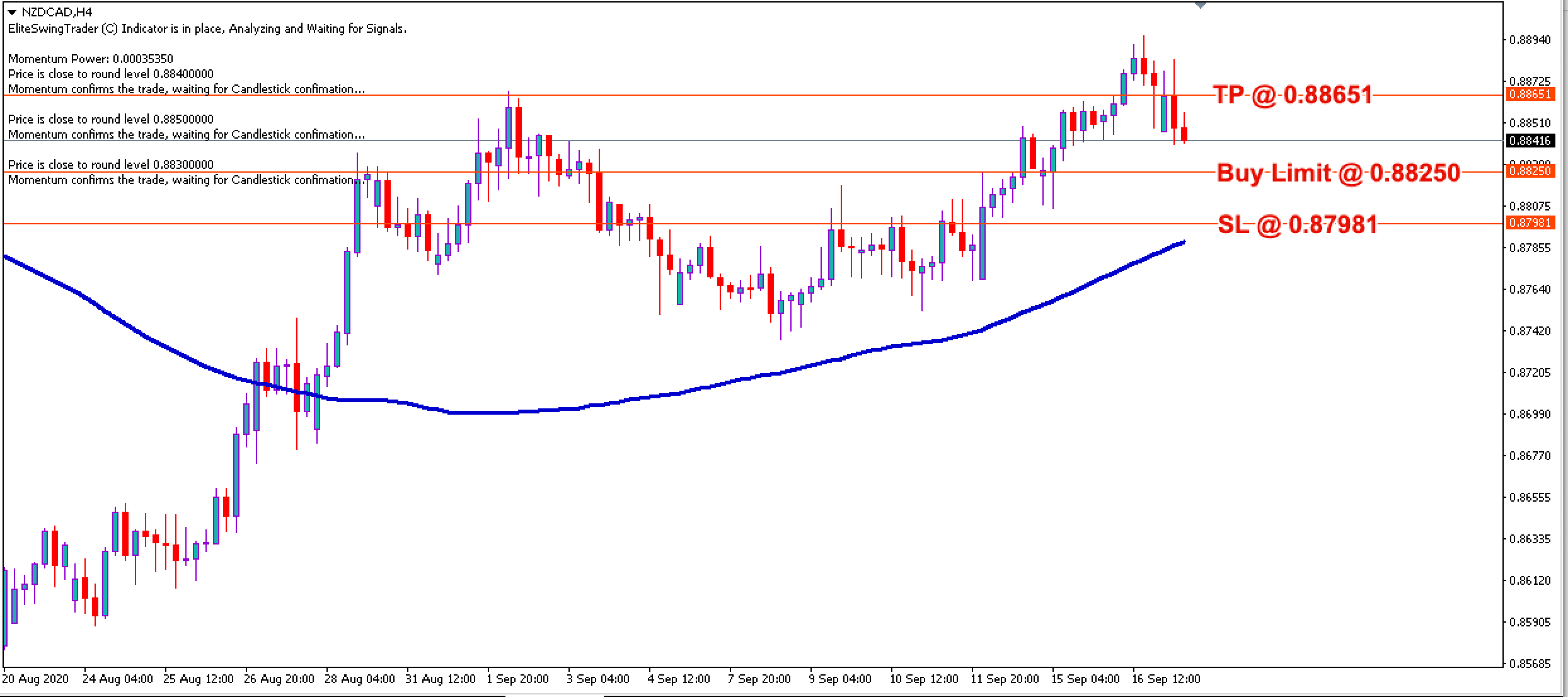 NZD/CAD Daily Price Forecast - 17th Sept 2020