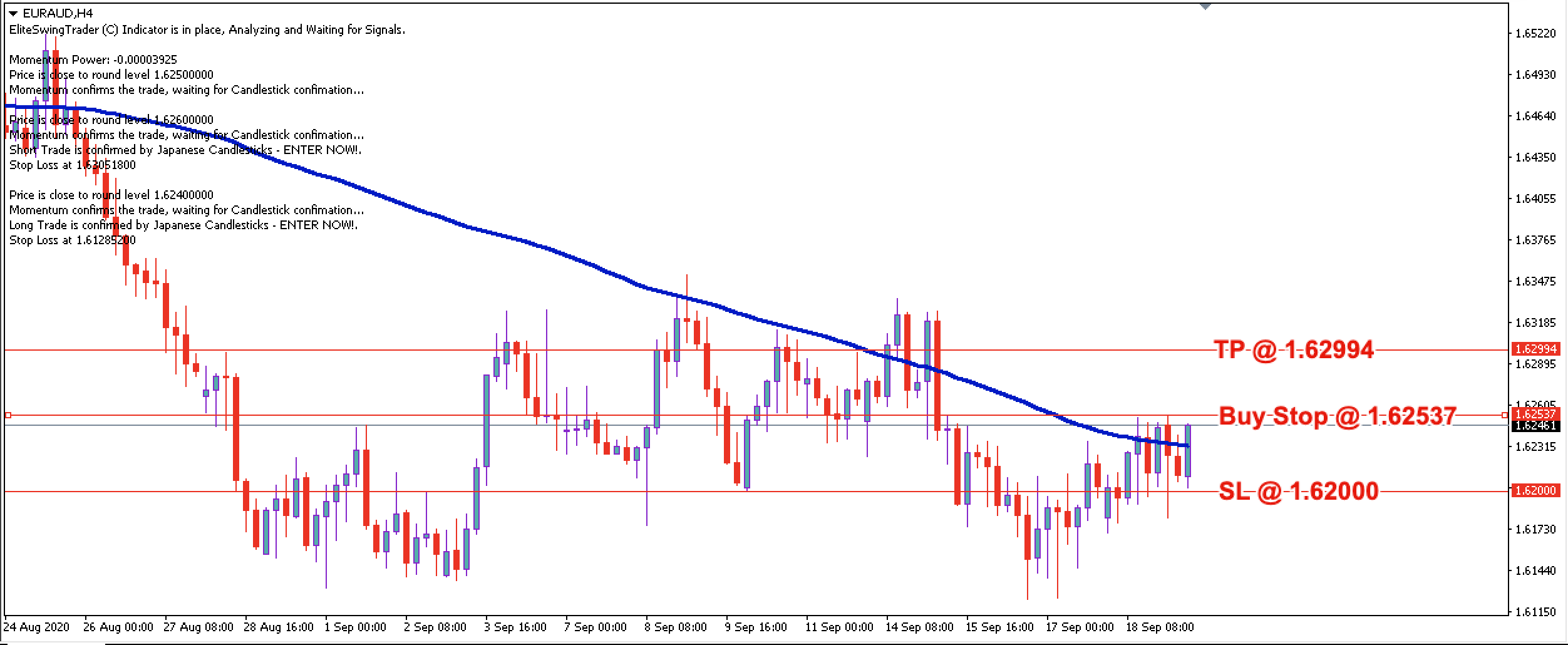 EUR/AUD Daily Price Forecast - 21st Sept 2020