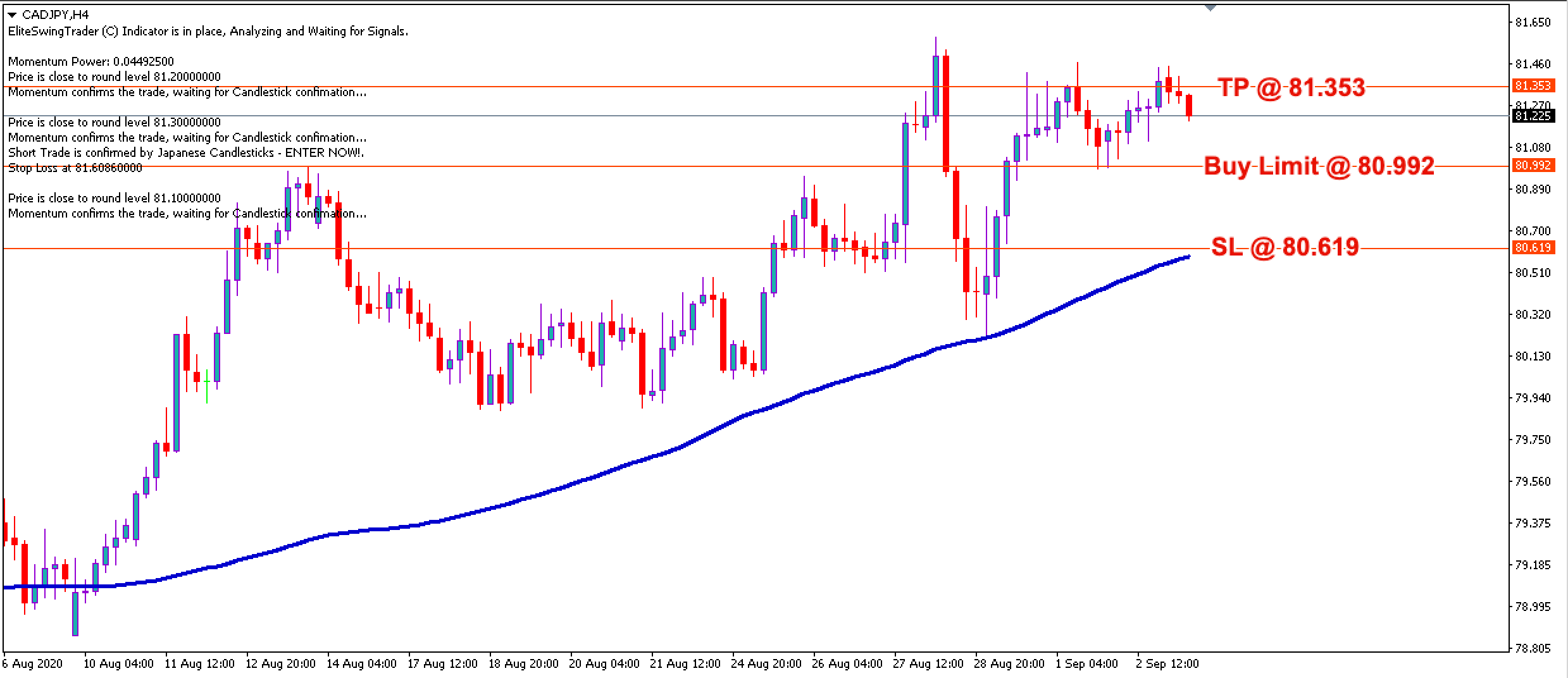 CAD/JPY Daily Price Forecast - 3rd Sept 2020