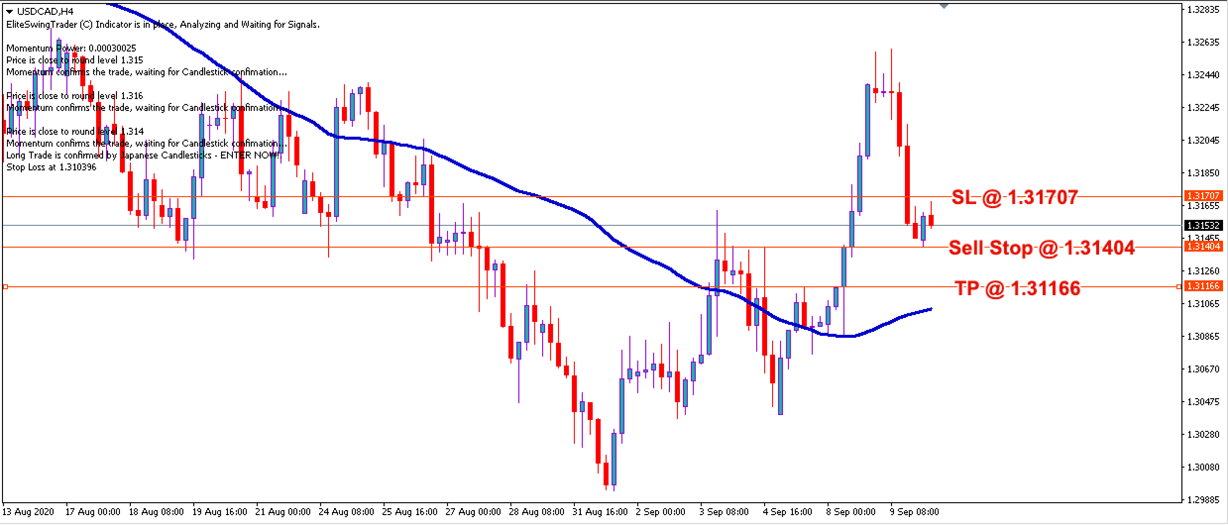 USD/CAD Daily Price Forecast - 10th Sept 2020