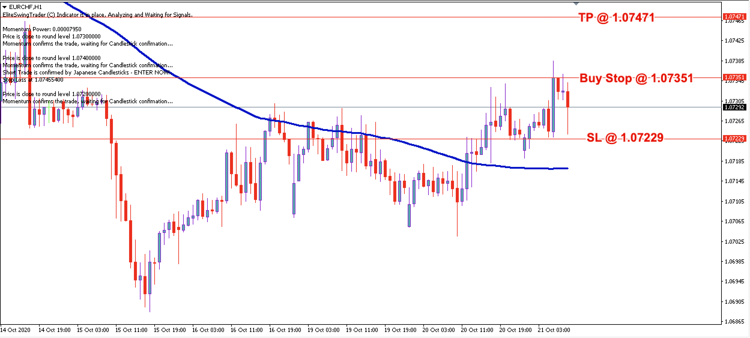 EUR/CHF Daily Price Forecast - 21st Oct 2020