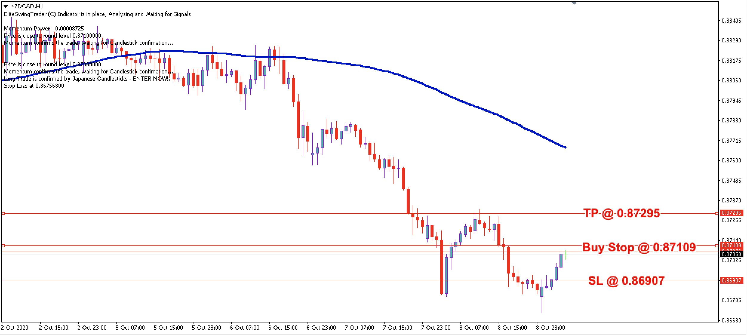 NZD/CAD Daily Price Forecast - 9th Oct 2020