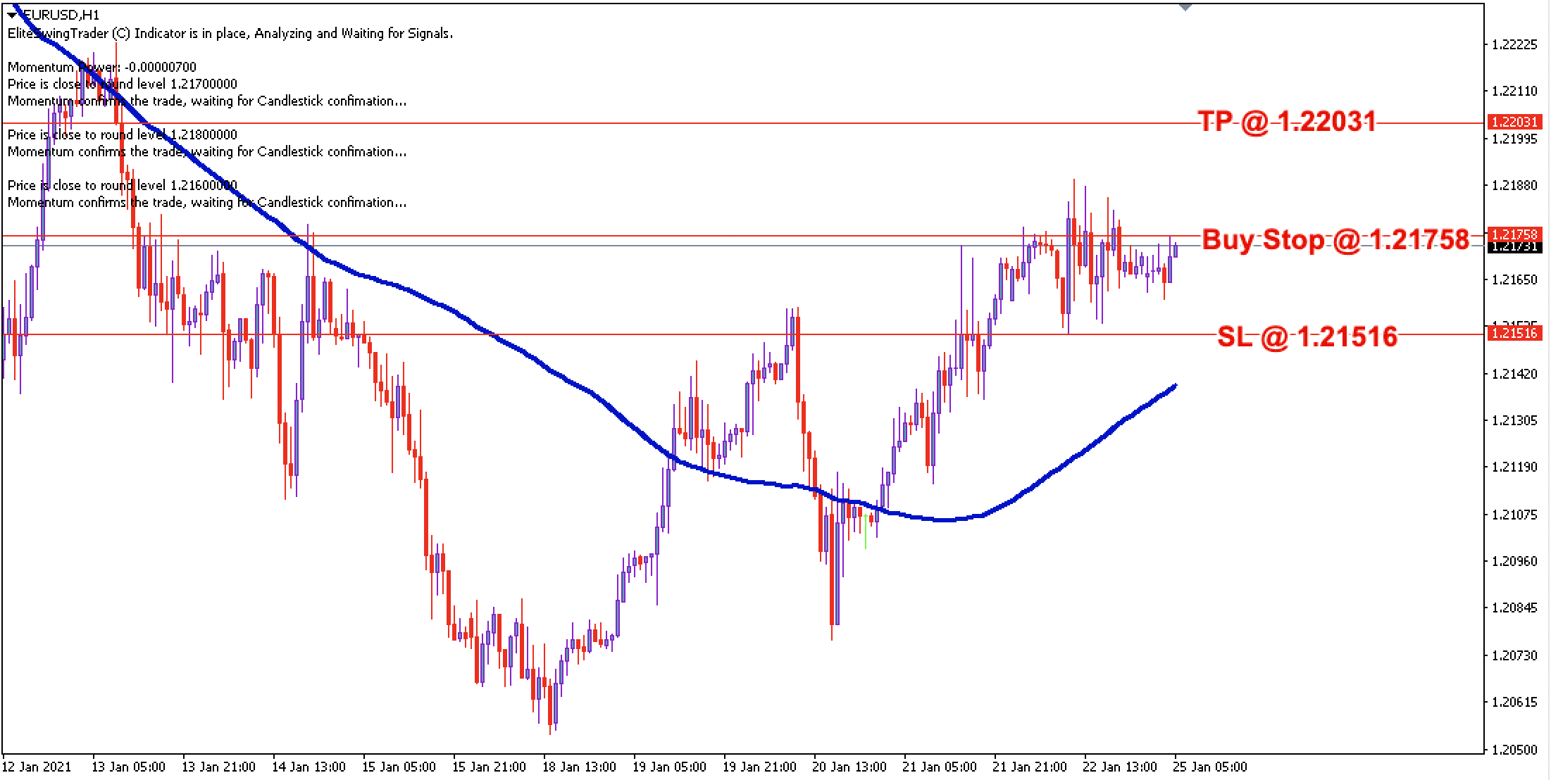EUR/USD Daily Price Forecast - 25th Jan 2021