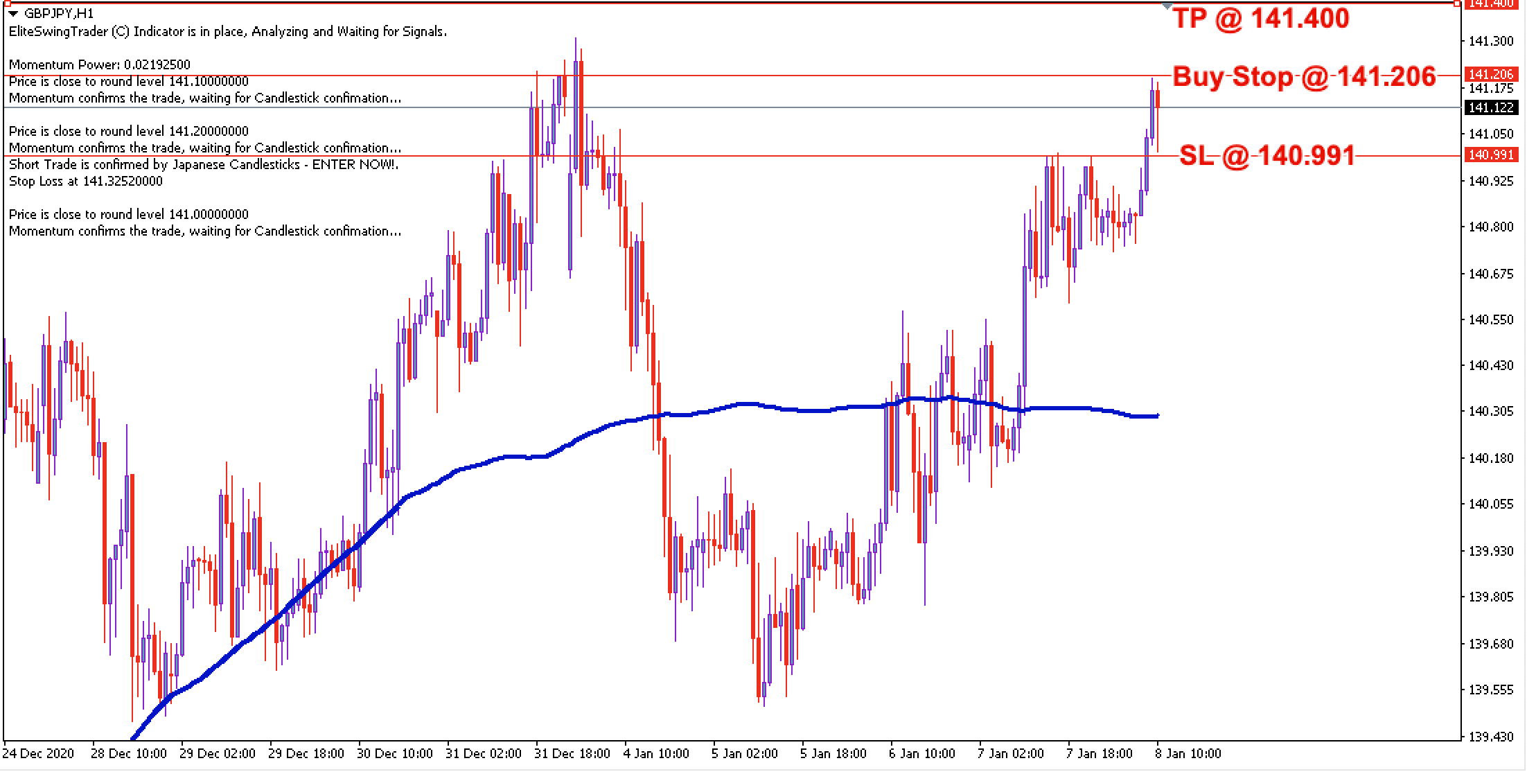 GBP/JPY Daily Price Forecast - 8th Jan 2021