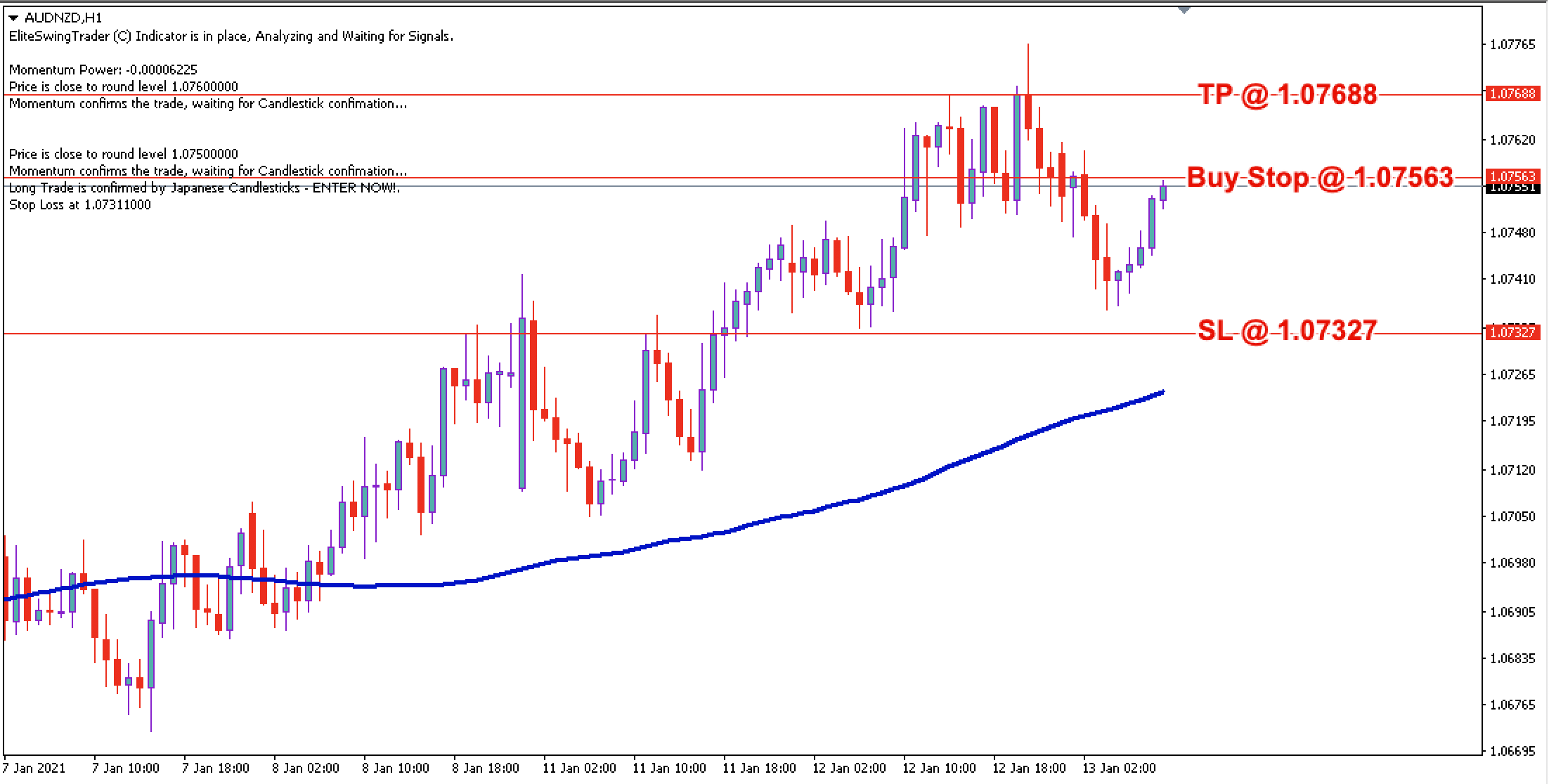 AUD/NZD Daily Price Forecast - 13th Jan 2021