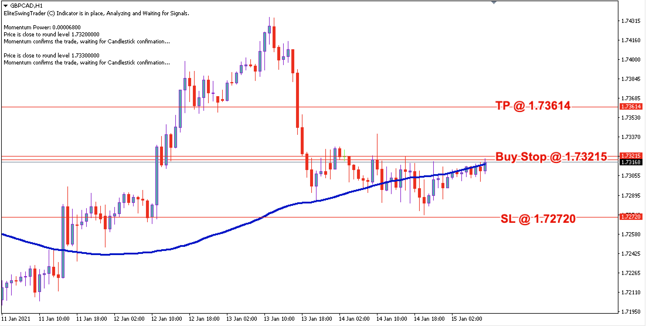 GBP/CAD Daily Price Forecast - 15th Jan 2021