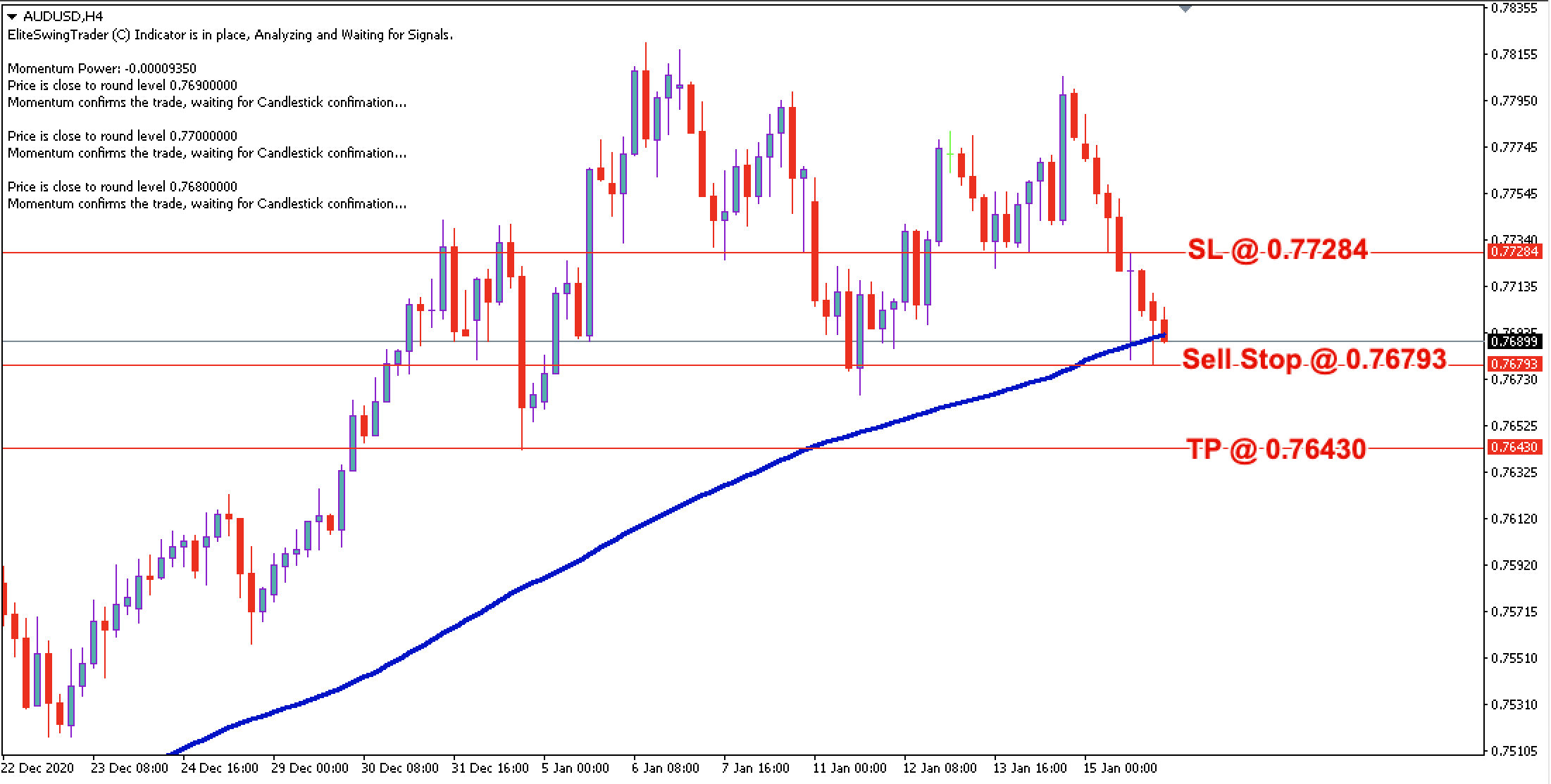AUD/USD Daily Price Forecast - 18th Jan 2021