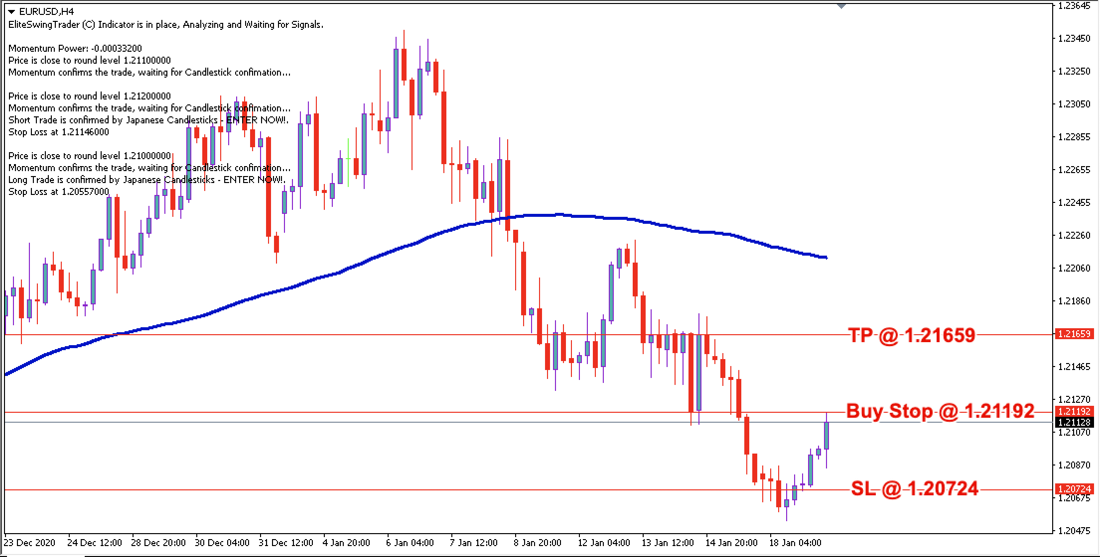 EUR/USD Daily Price Forecast - 19th Jan 2021