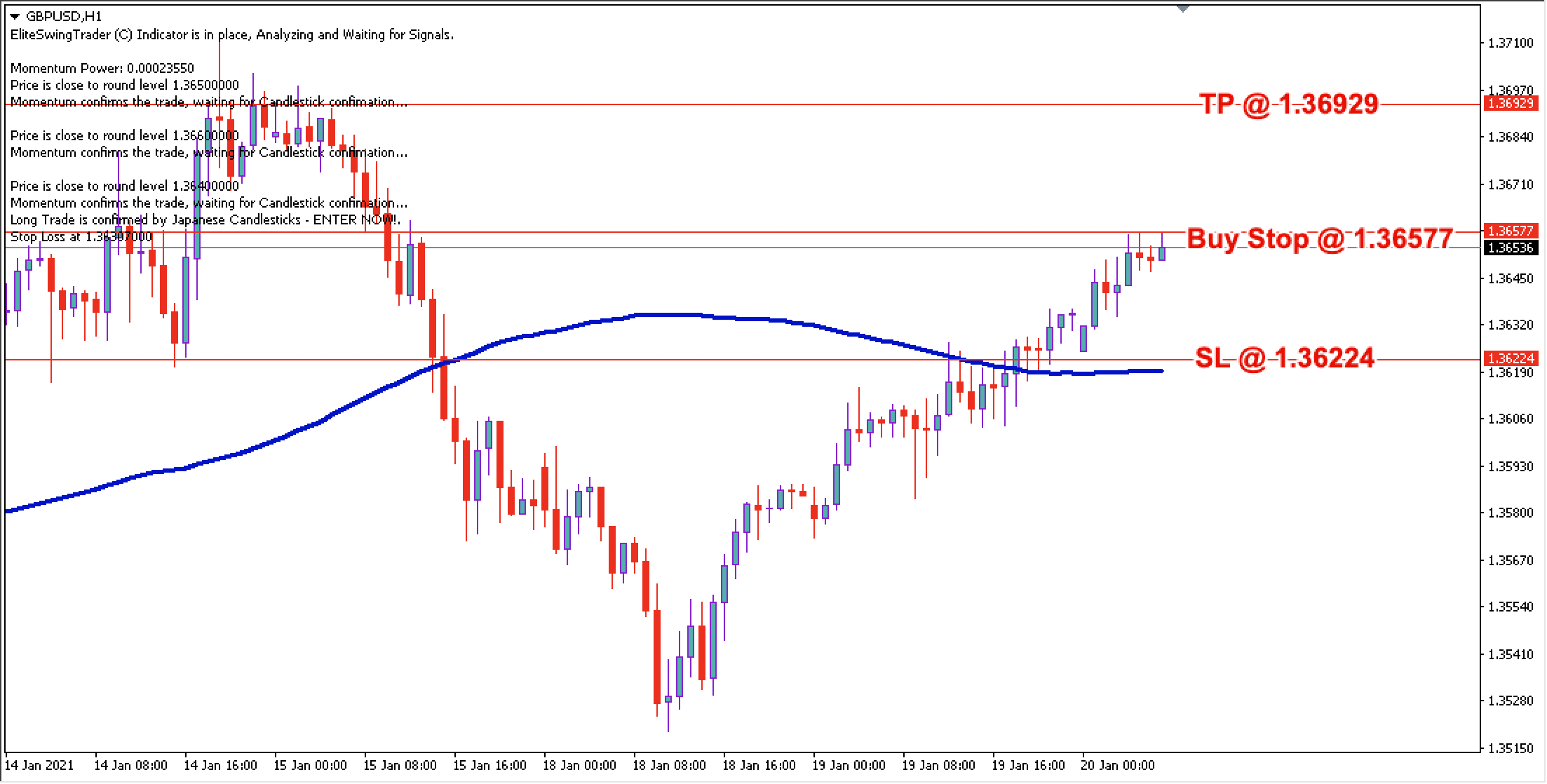 GBP/USD Daily Price Forecast - 20th Jan 2021