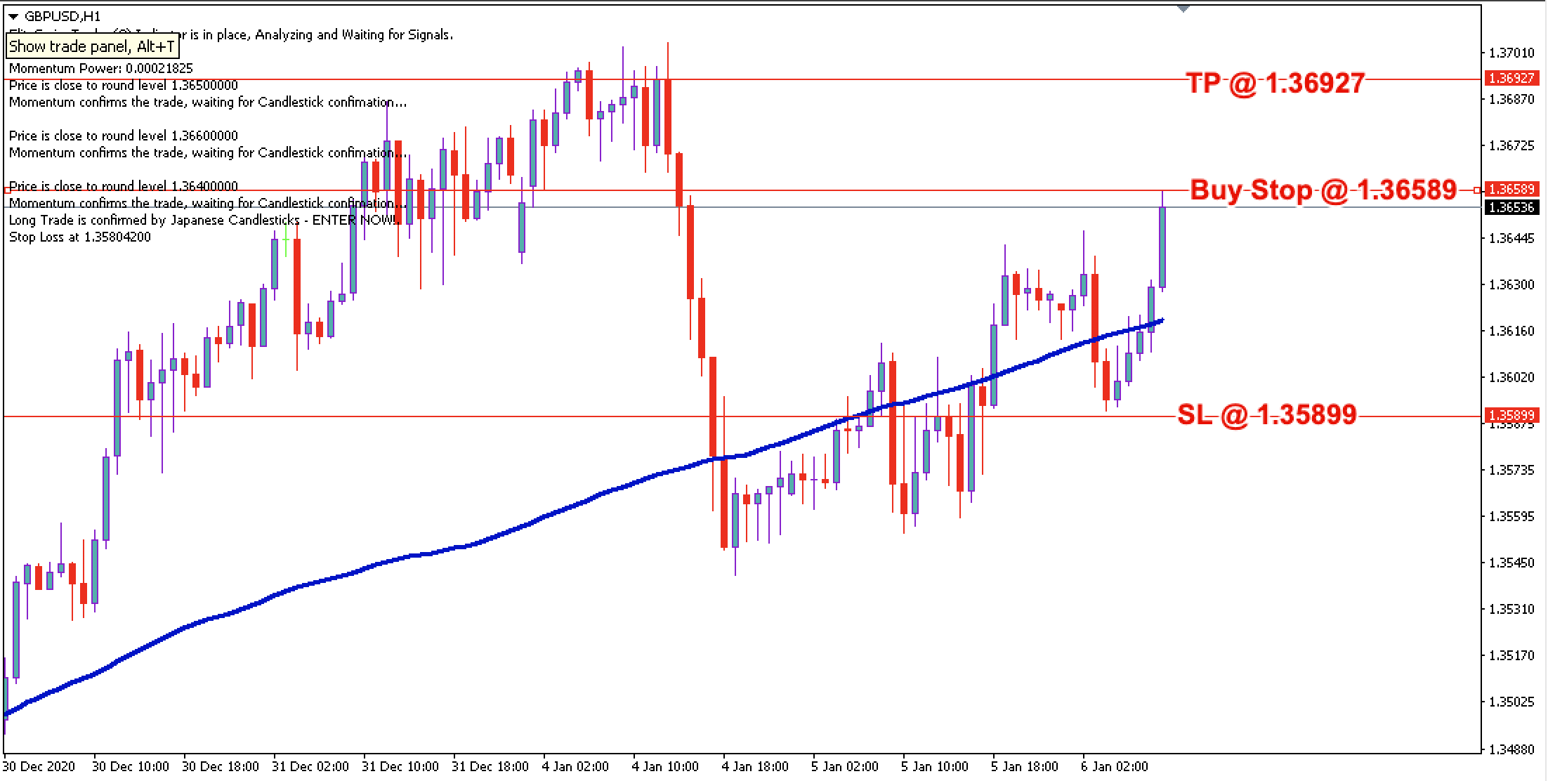 GBP/USD Daily Price Forecast - 6th Jan 2021