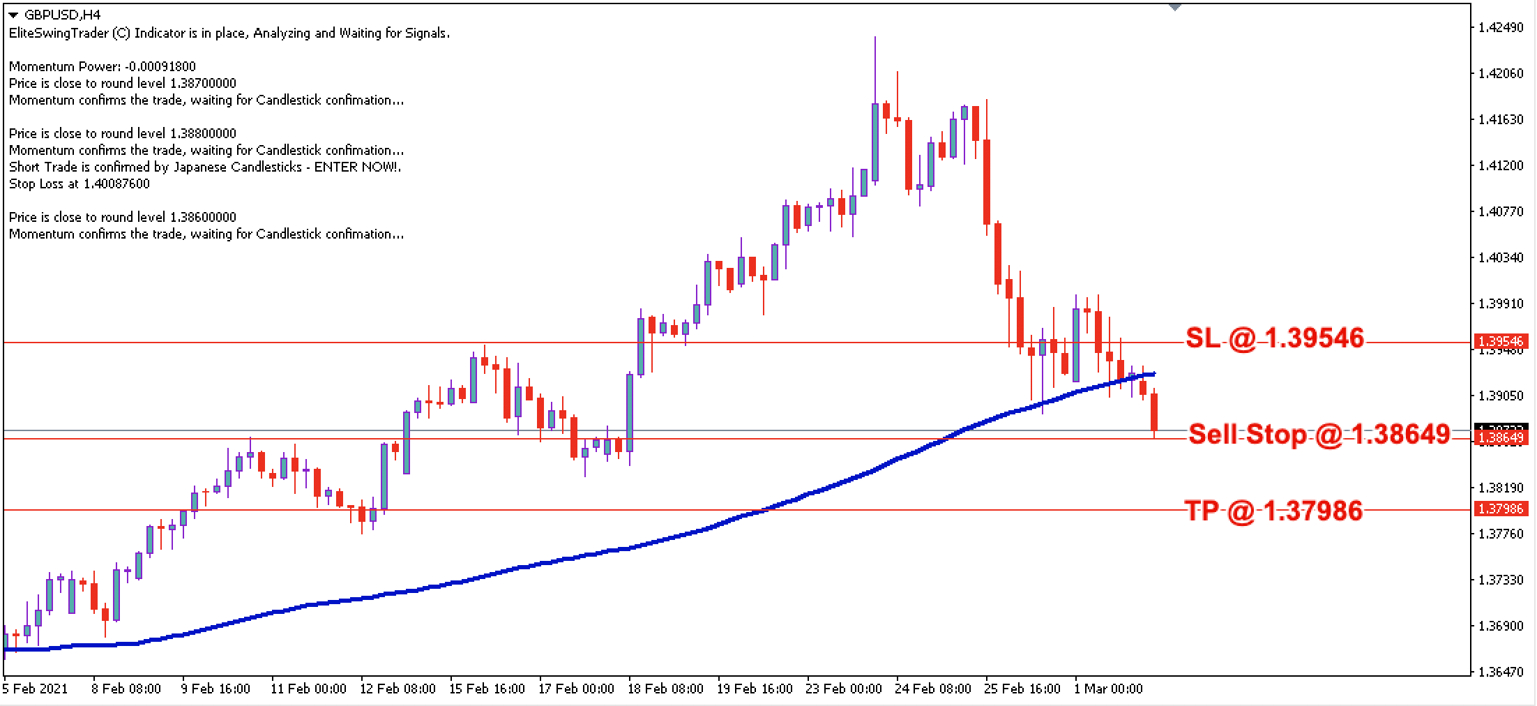 GBP/USD Daily Price Forecast - 2nd March 2021