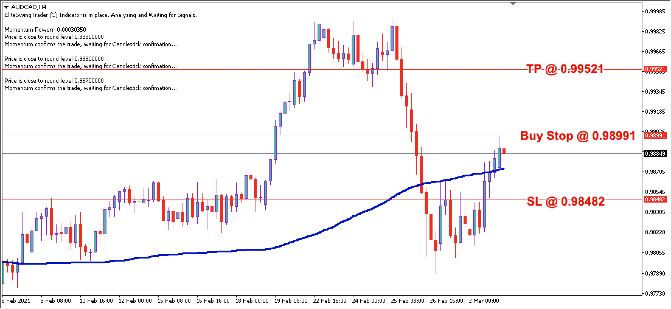 AUD/CAD Daily Price Forecast - 3rd March 2021