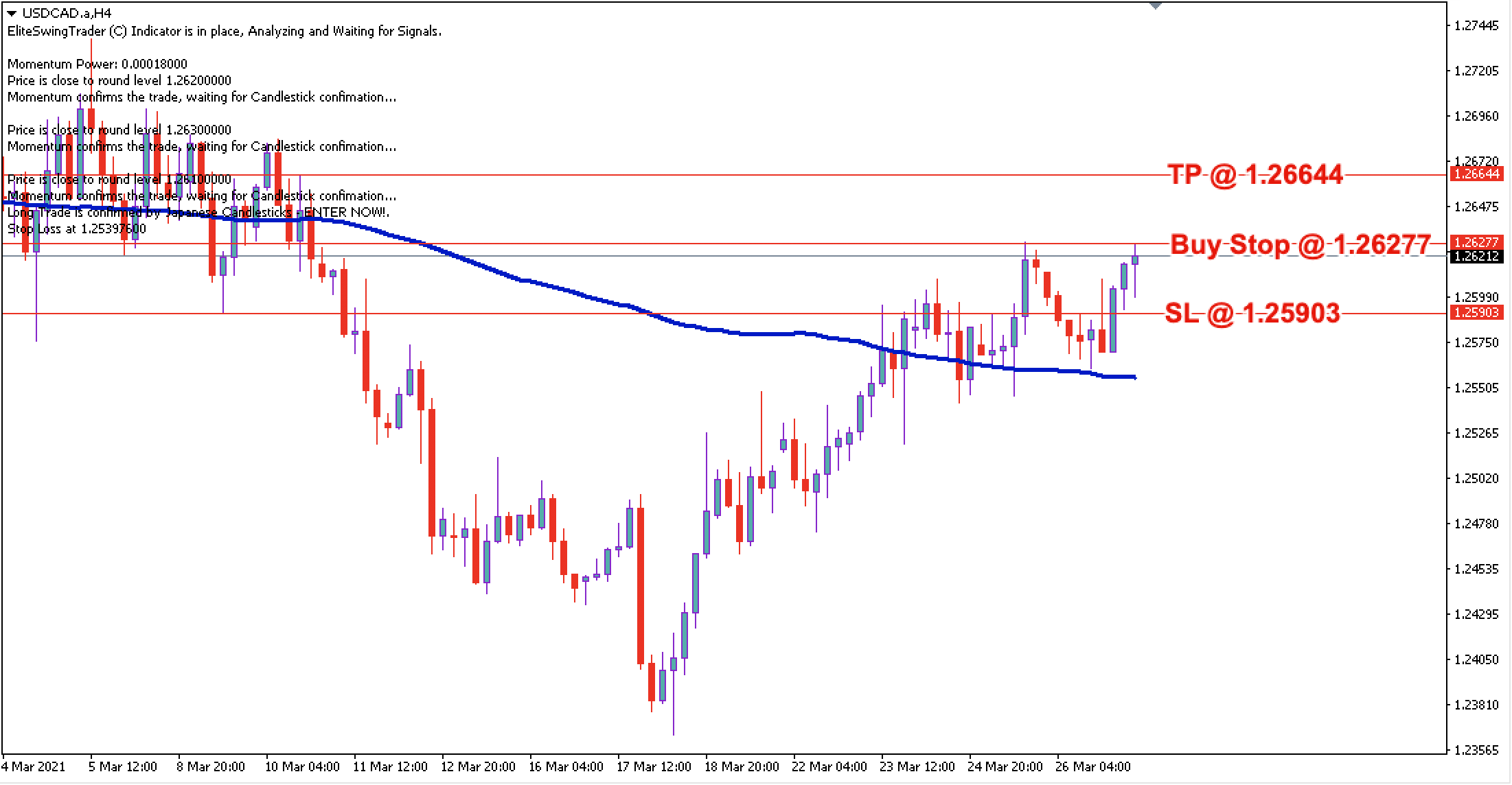 USD/CAD Daily Price Forecast - 29th March 2021