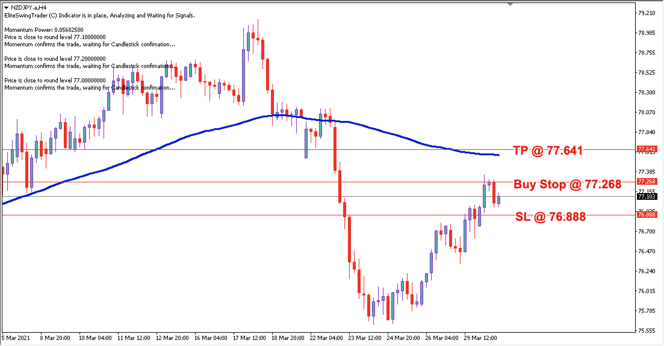 NZD/JPY Daily Price Forecast - 30th March 2021