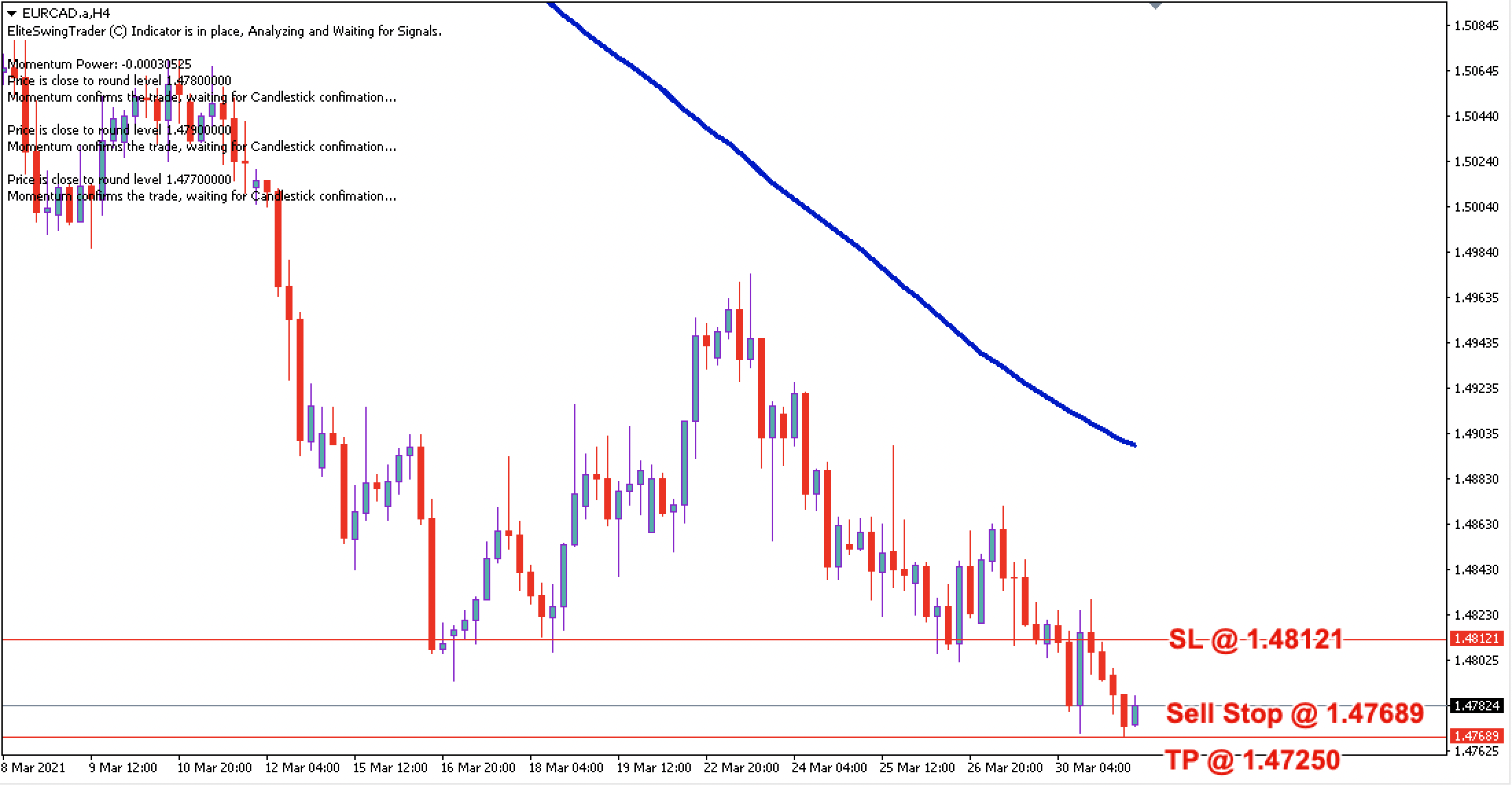 EUR/CAD Daily Price Forecast - 31st March 2021