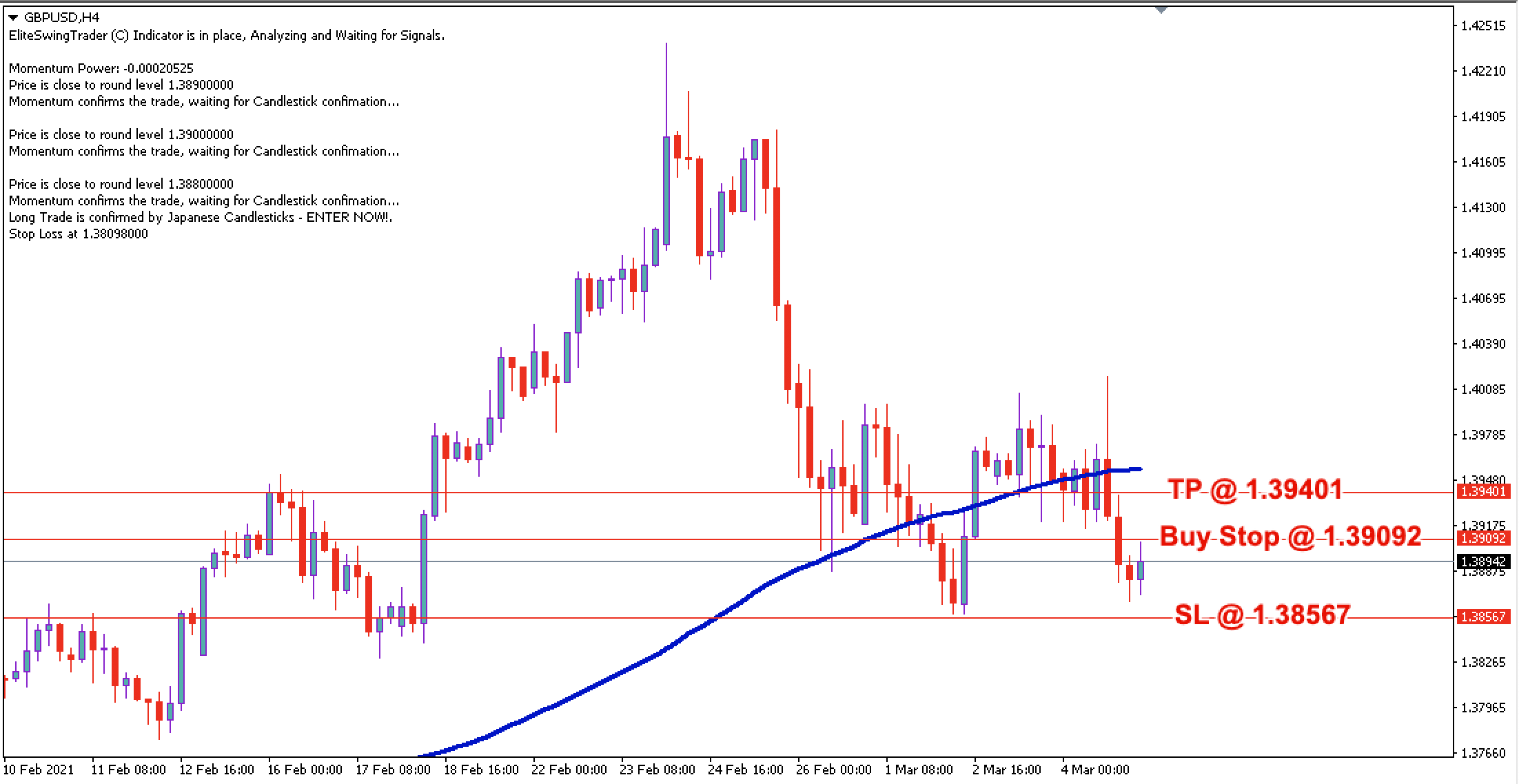GBP/USD Daily Price Forecast - 5th March 2021