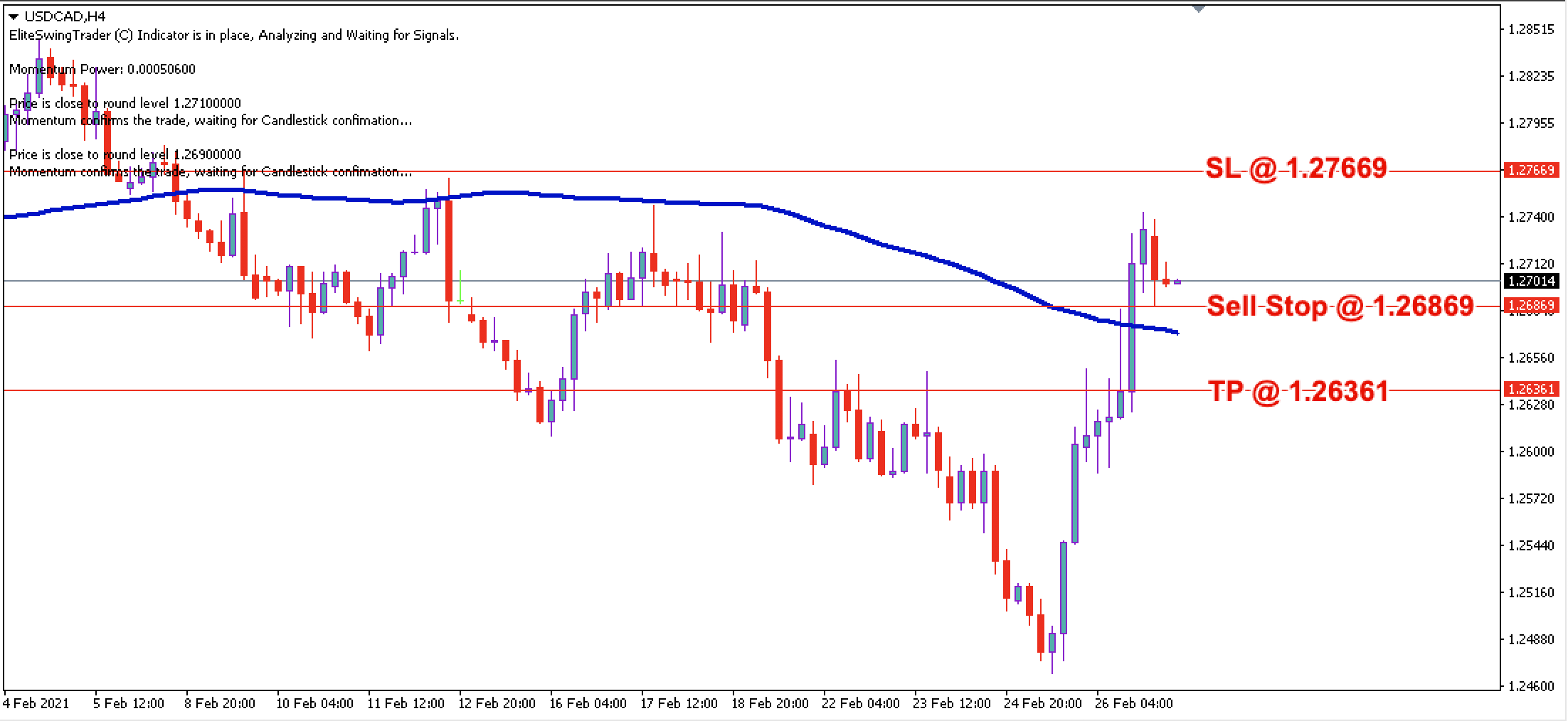USD/CAD Daily Price Forecast - 1st March 2021