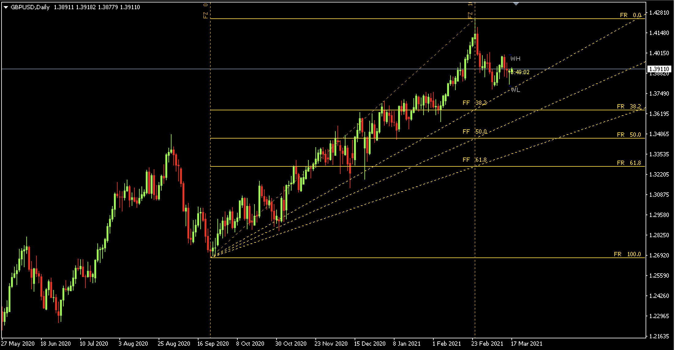 Auto Fibonacci Retracement Indicator on GBPUSD on the Daily Time frame Chart