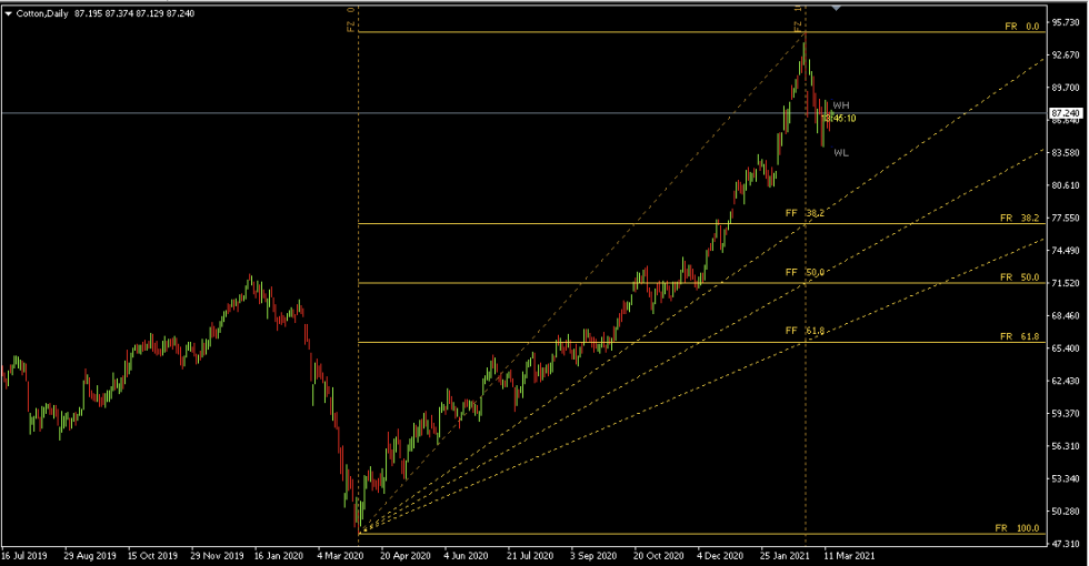 Auto Fibonacci Retracement Indicator on Cotton on the Daily Time frame Chart