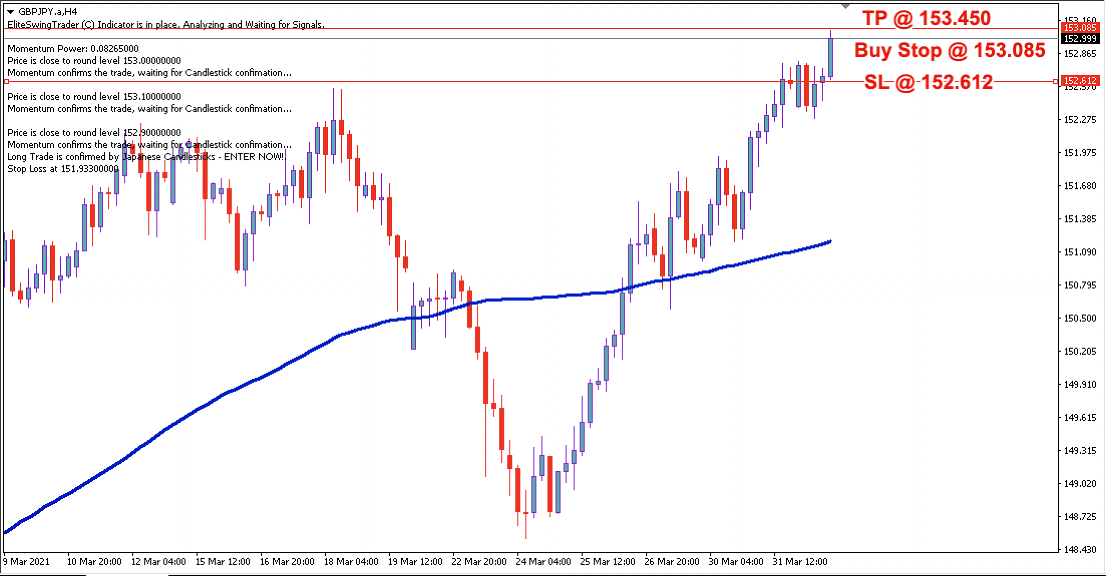 GBP/JPY Daily Price Forecast - 1st April 2021