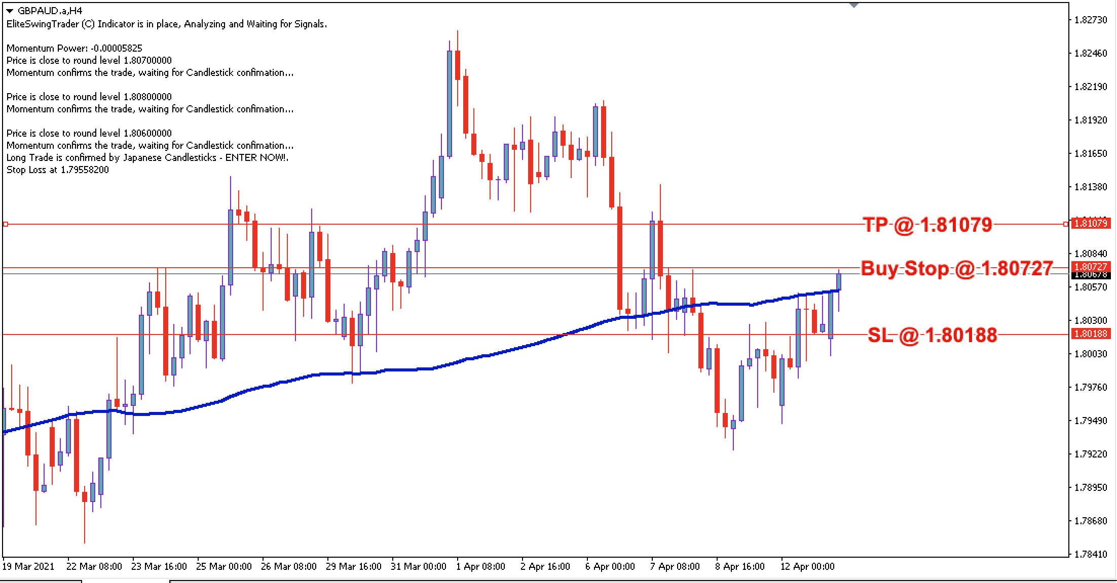 GBP/AUD Daily Price Forecast - 13th April 2021