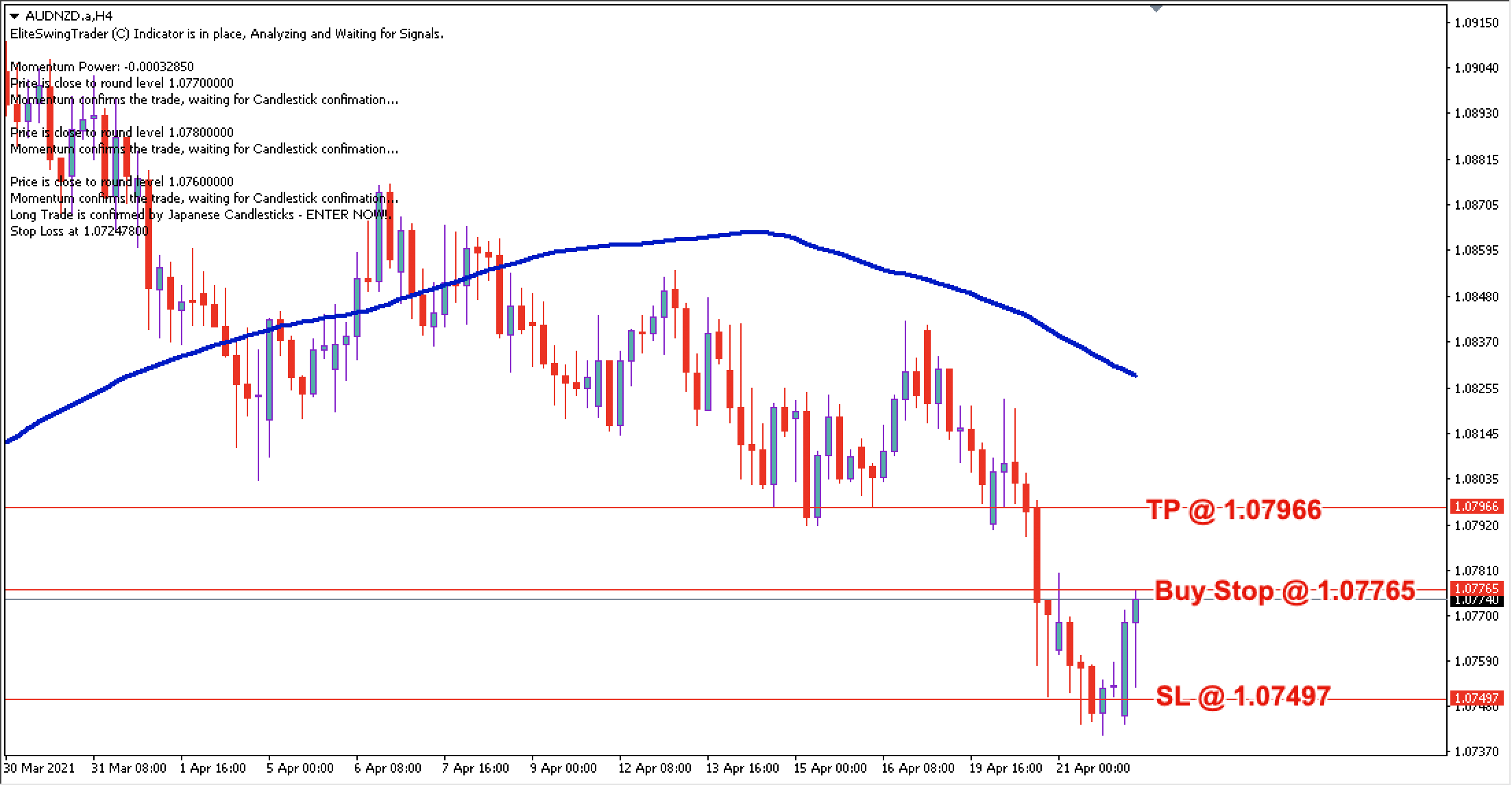 AUD/NZD Daily Price Forecast - 22nd April 2021