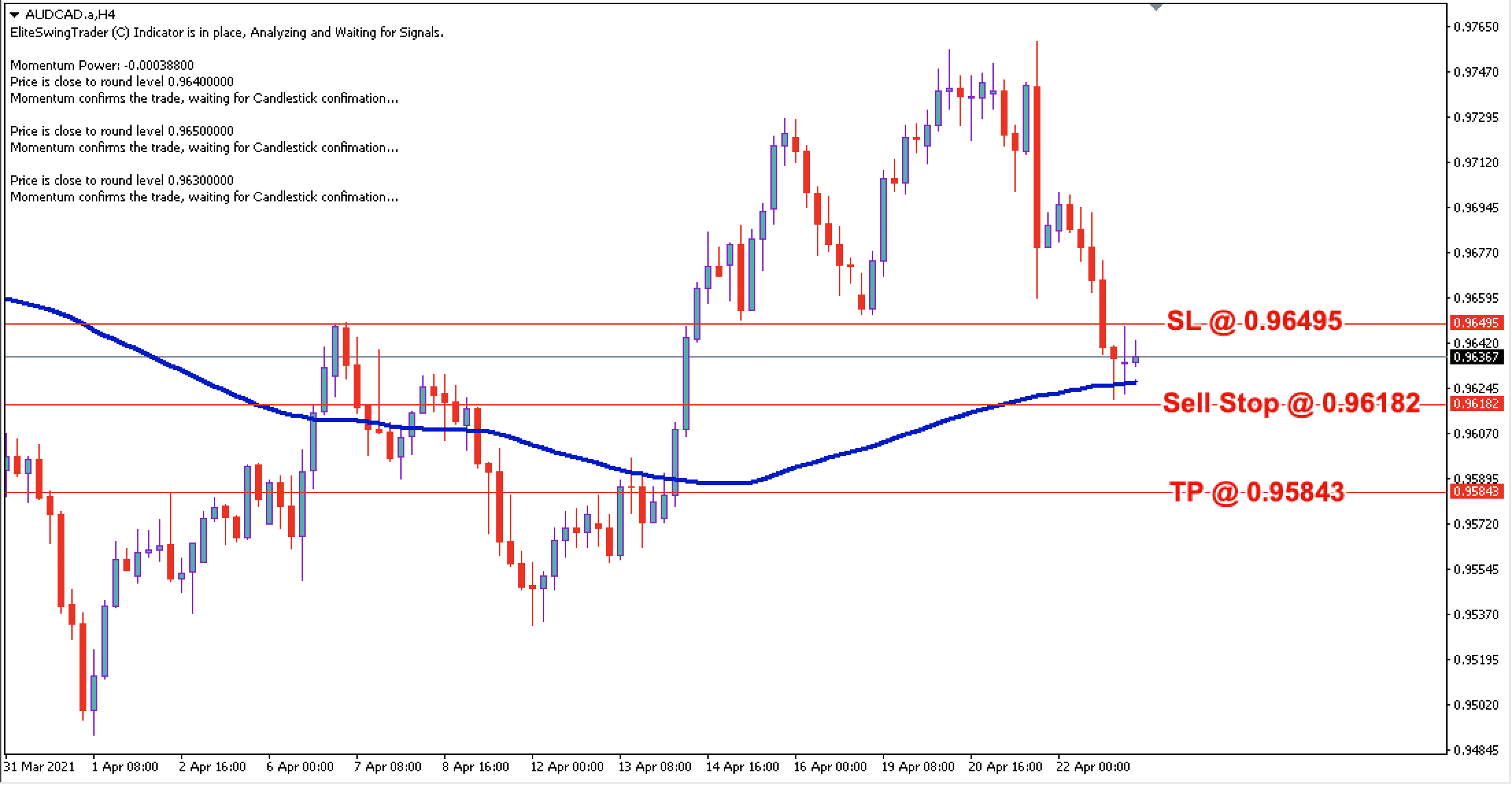 AUD/CAD Daily Price Forecast - 23rd April 2021