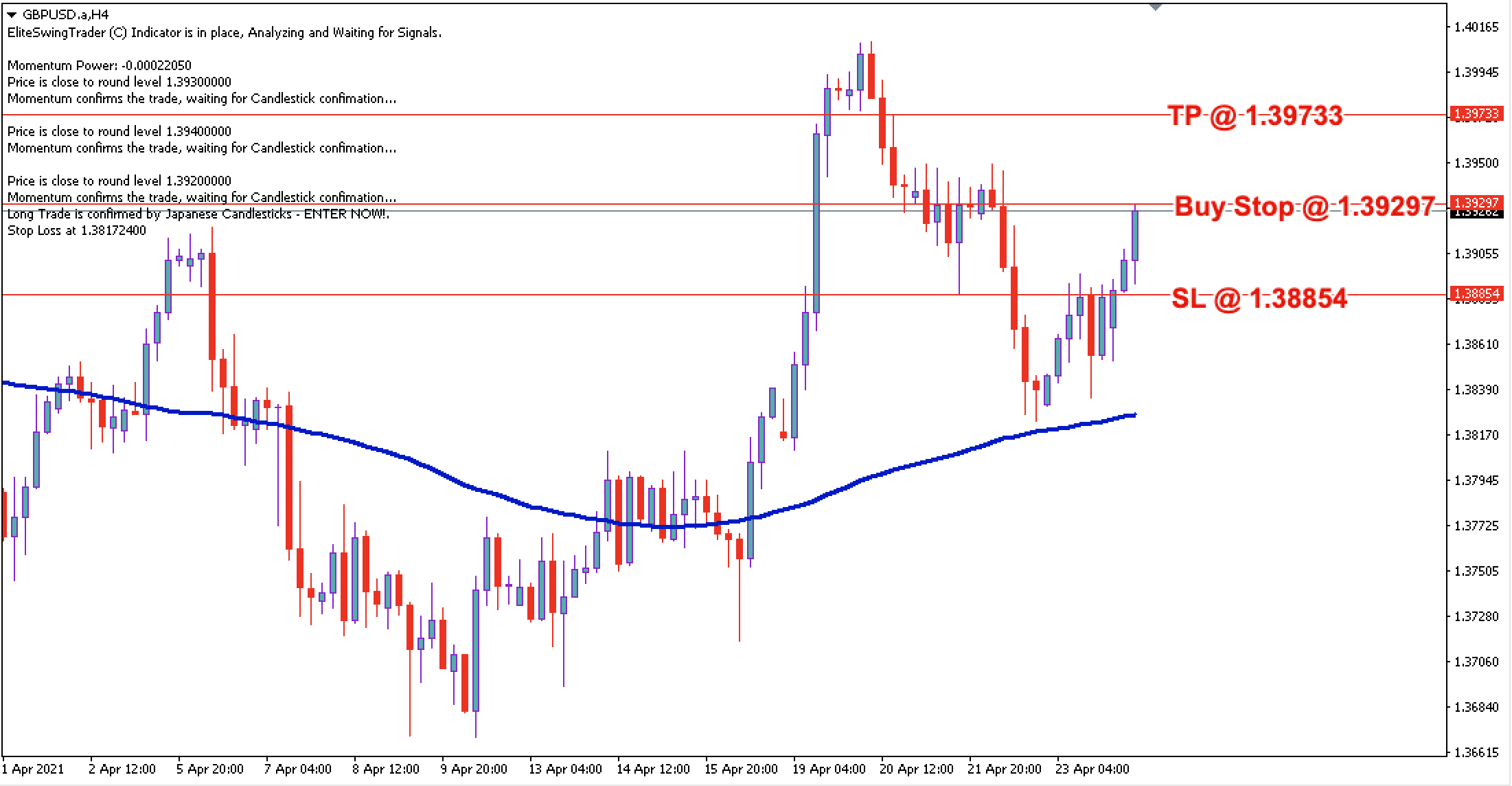 GBP/USD Daily Price Forecast - 26th April 2021