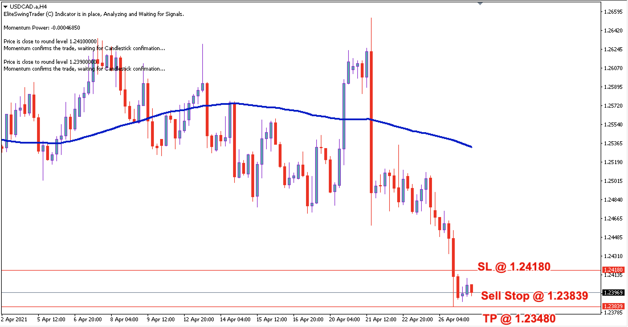 USD/CAD Daily Price Forecast - 27th April 2021