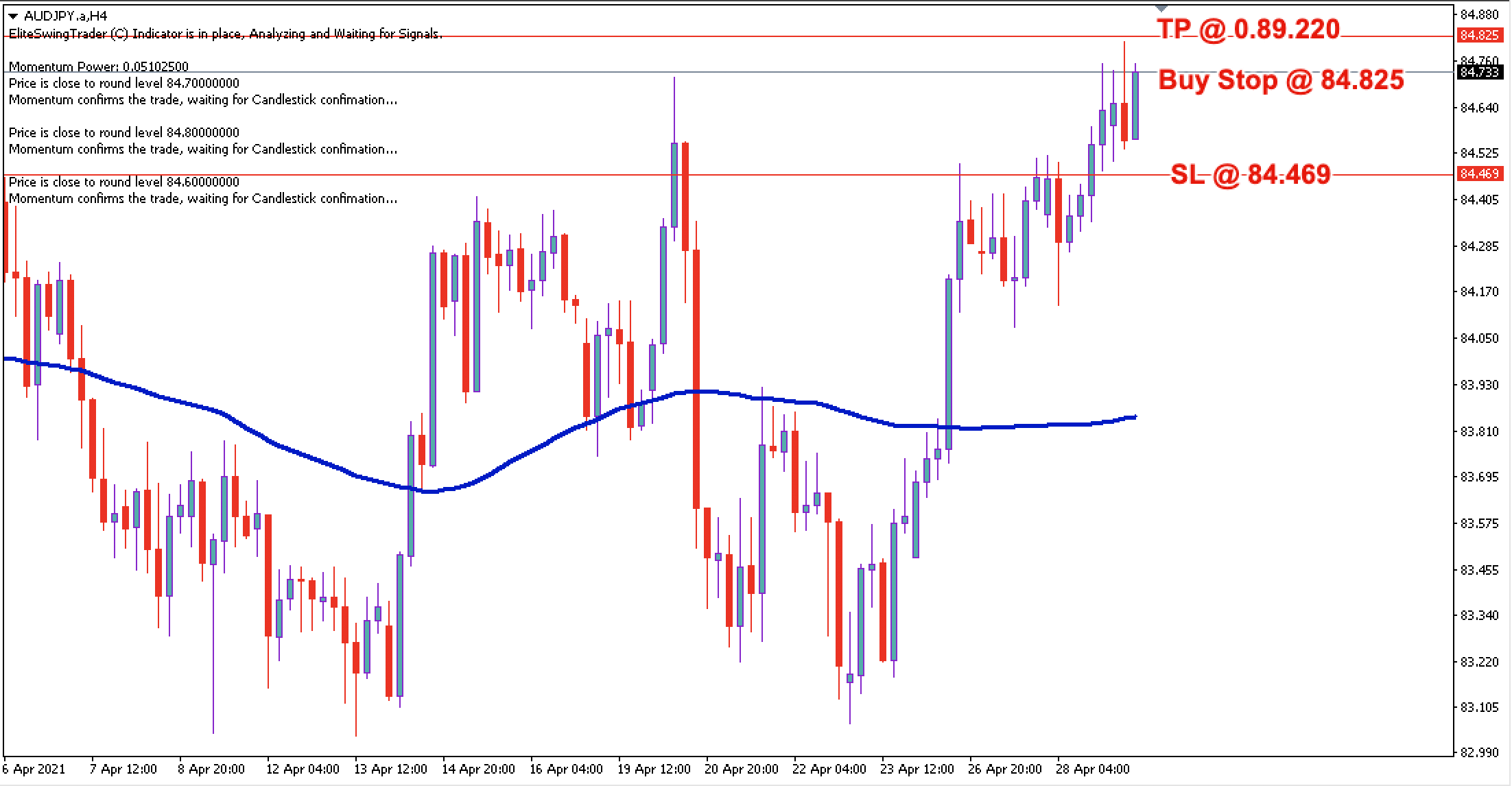 AUD/JPY Daily Price Forecast – 29th April 2021