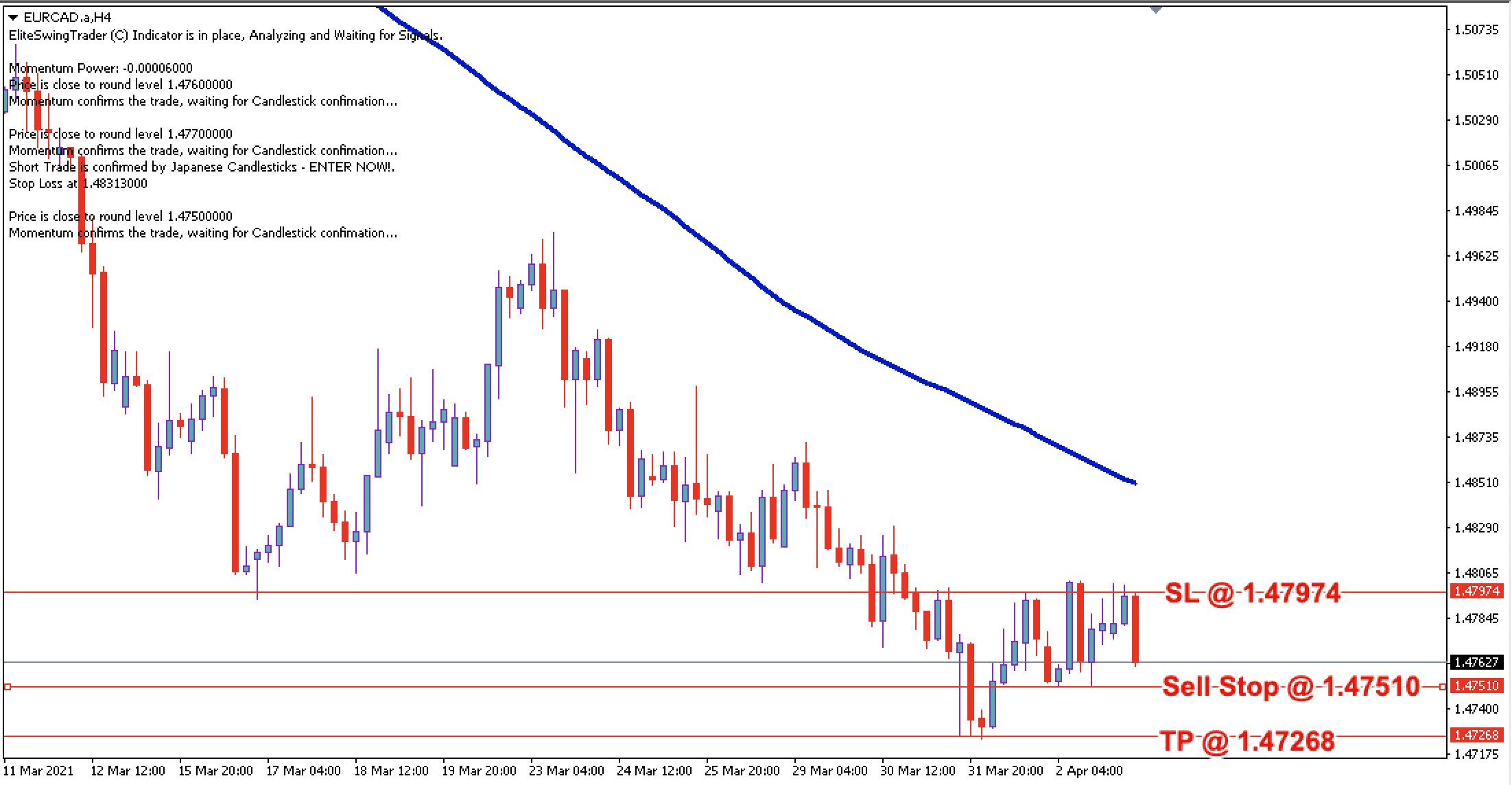 EUR/CAD Daily Price Forecast - 4th April 2021
