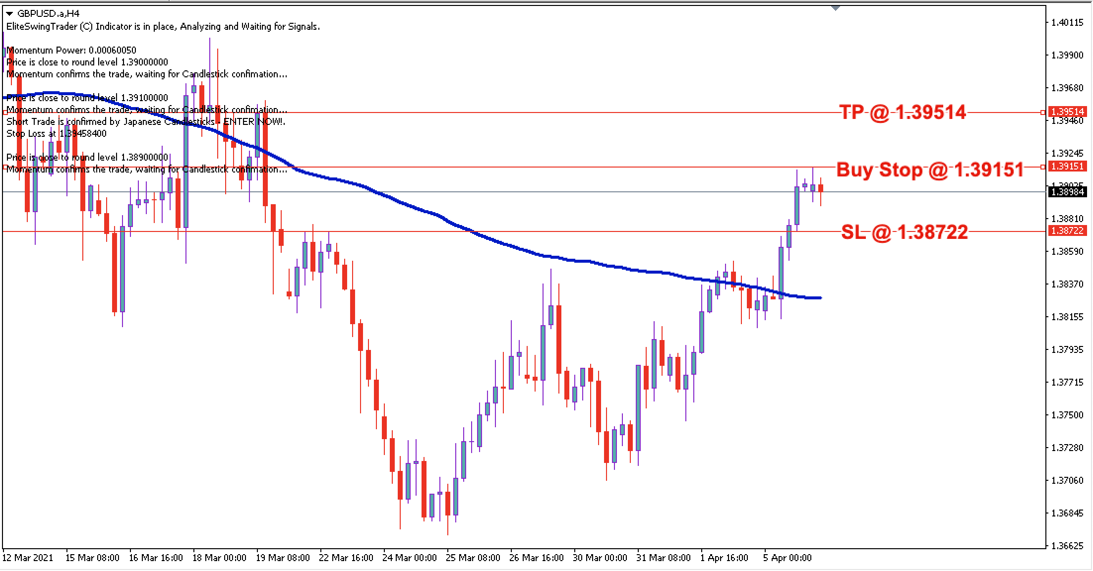 GBP/USD Daily Price Forecast - 6th April 2021