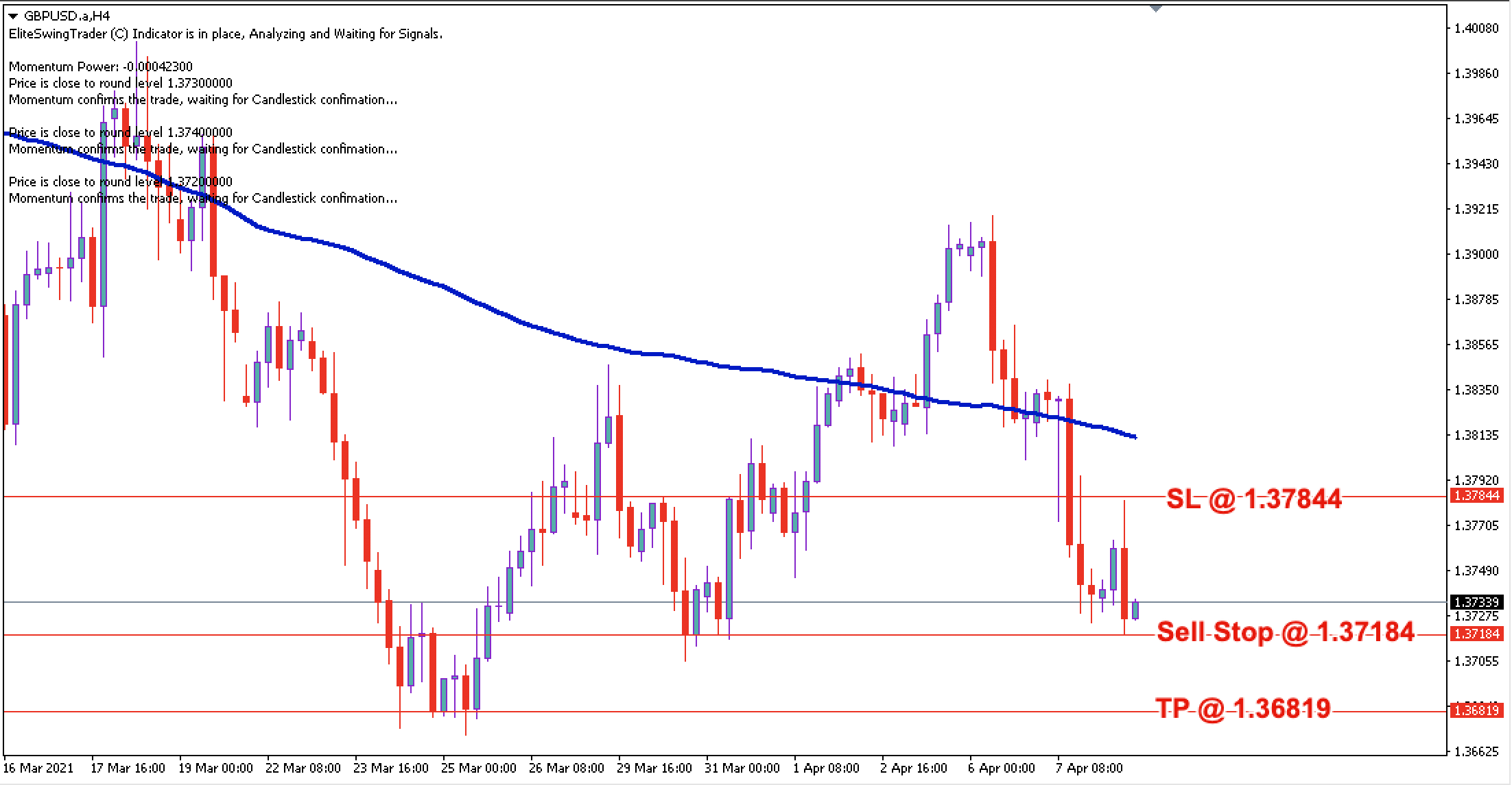GBP/USD Daily Price Forecast - 8th April 2021