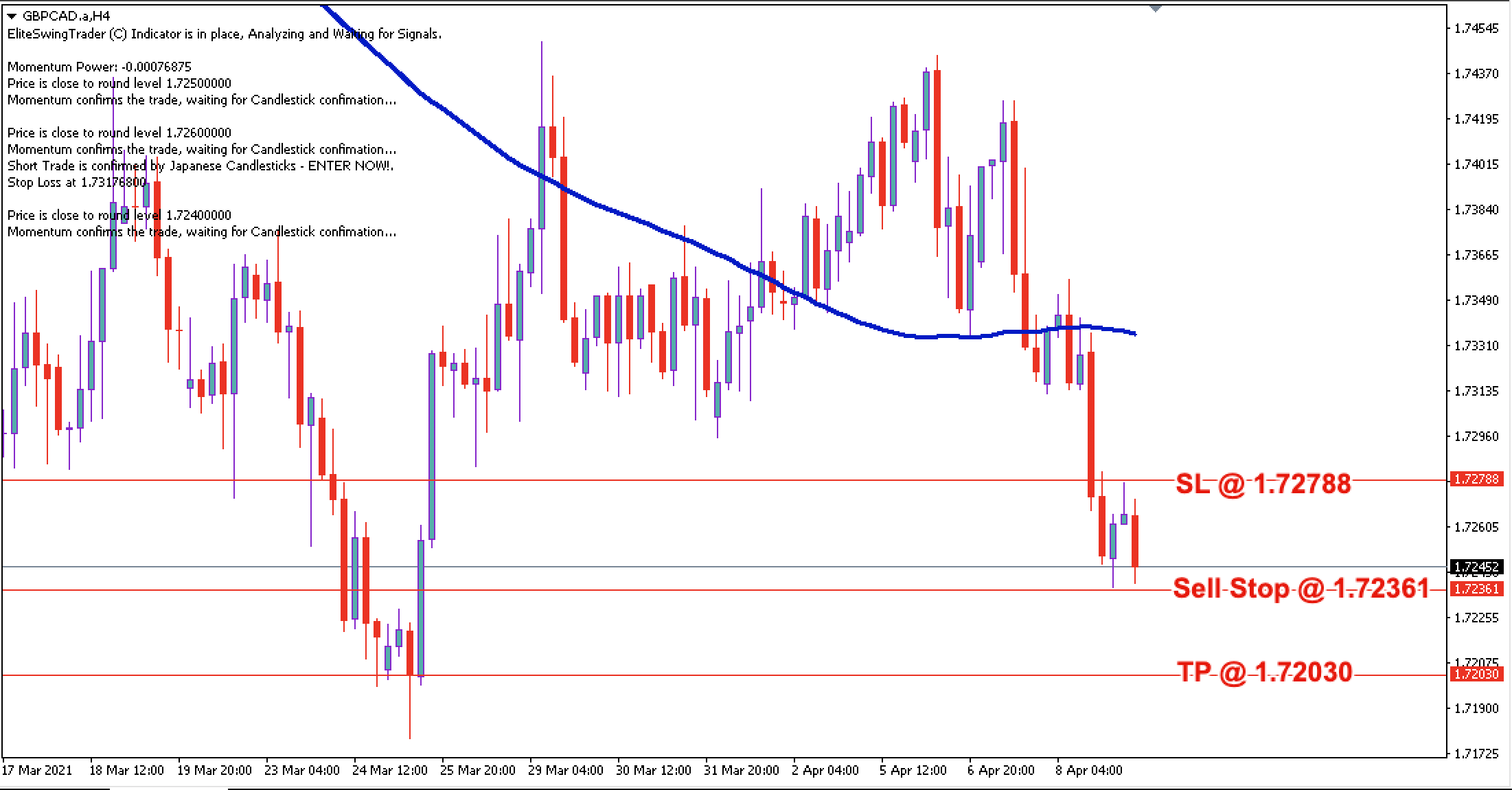 GBP/CAD Daily Price Forecast - 9th April 2021