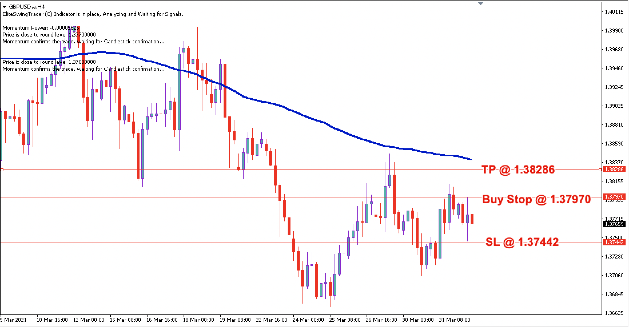 GBP/USD Daily Price Forecast - 1st April 2021