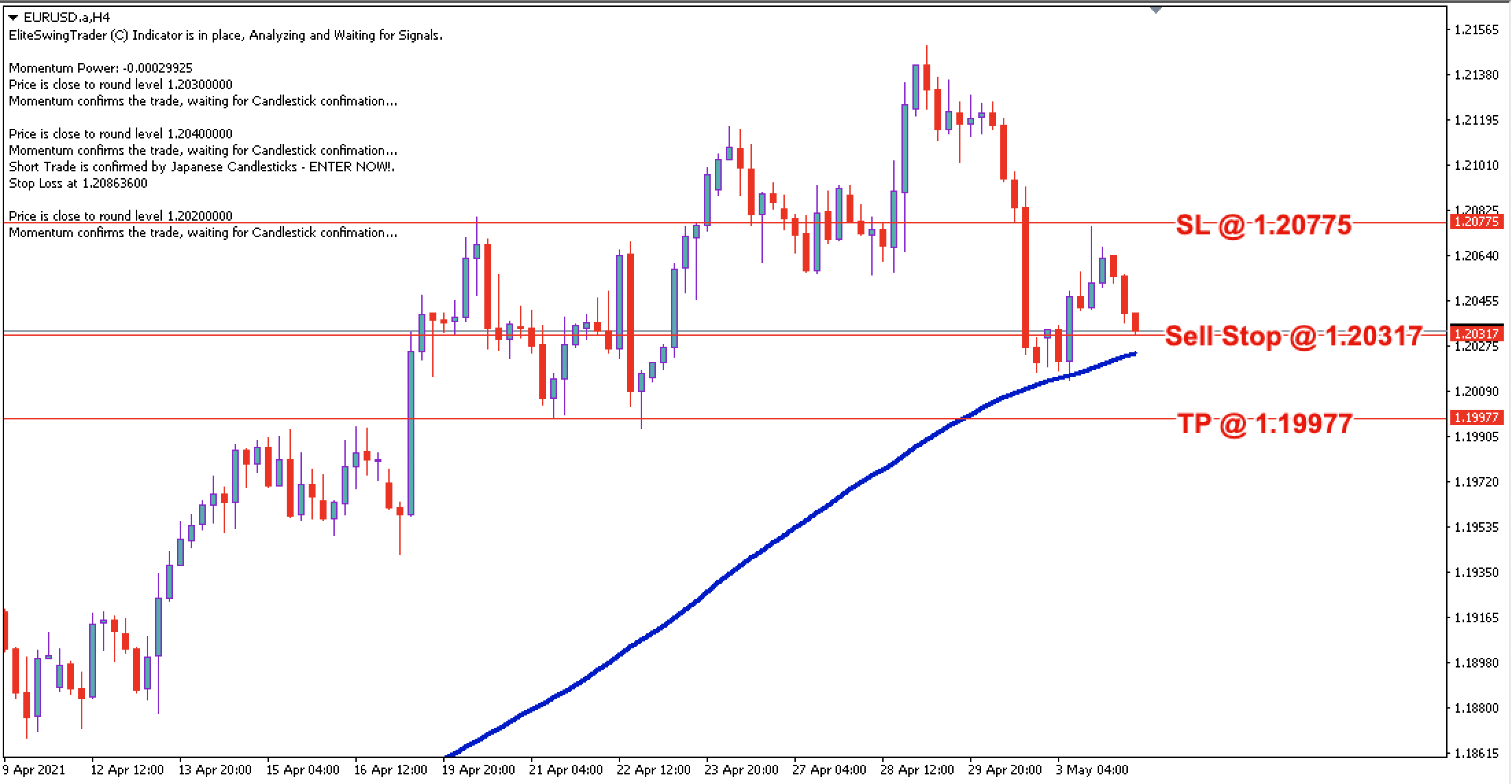 EUR/USD Daily Price Forecast – 4th May 2021