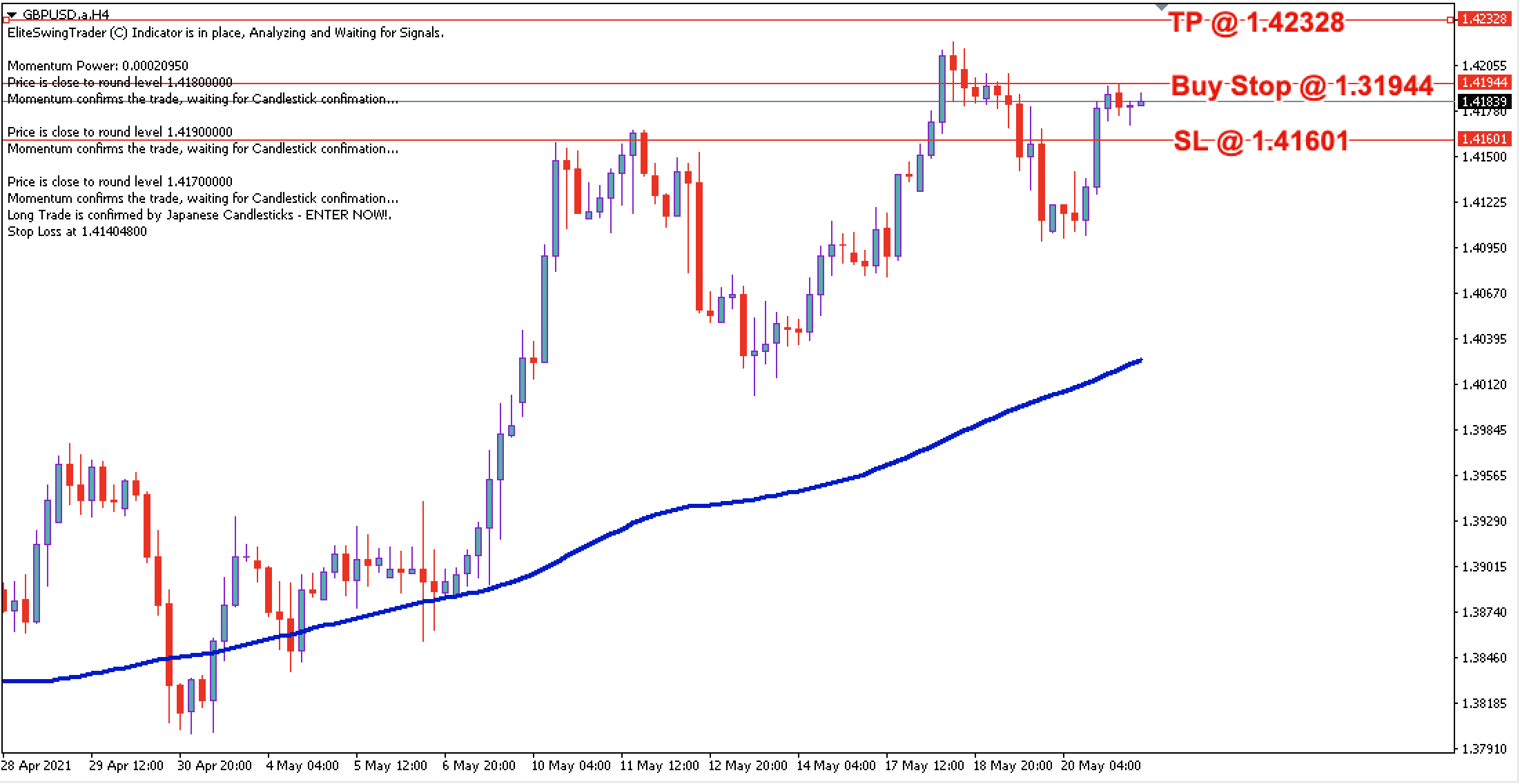 GBP/USD Daily Price Forecast – 21st May 2021