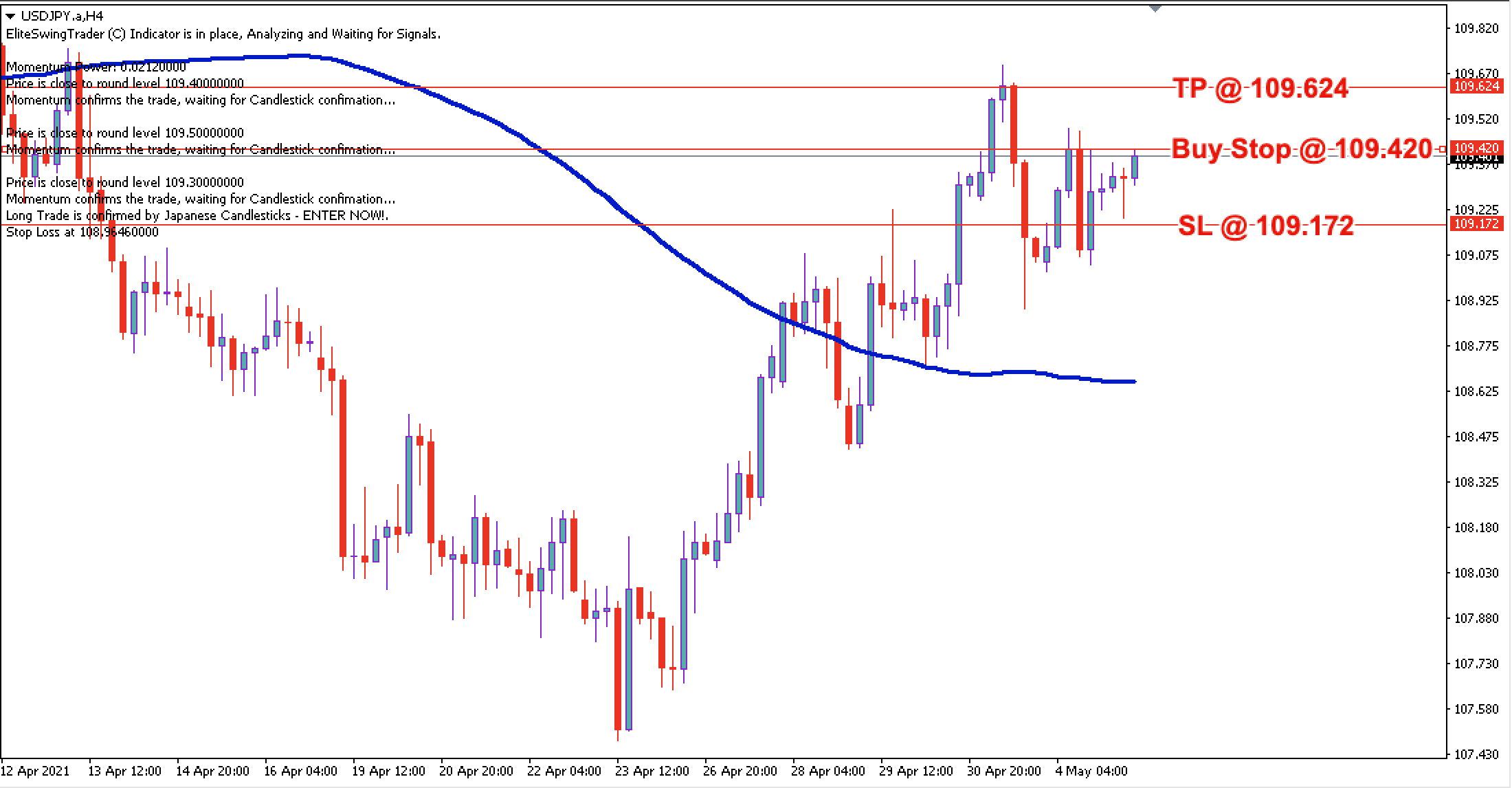 USD/JPY Daily Price Forecast – 5th May 2021