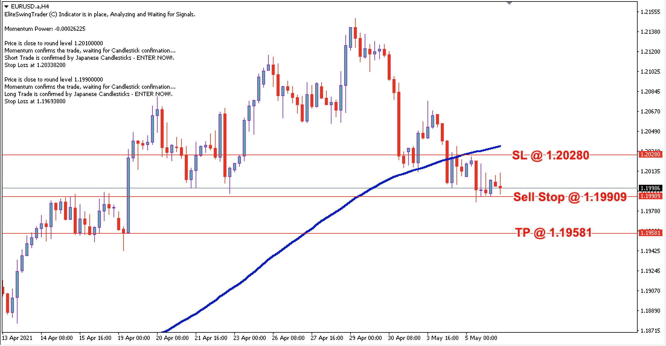 EUR/USD Daily Price Forecast – 6th May 2021