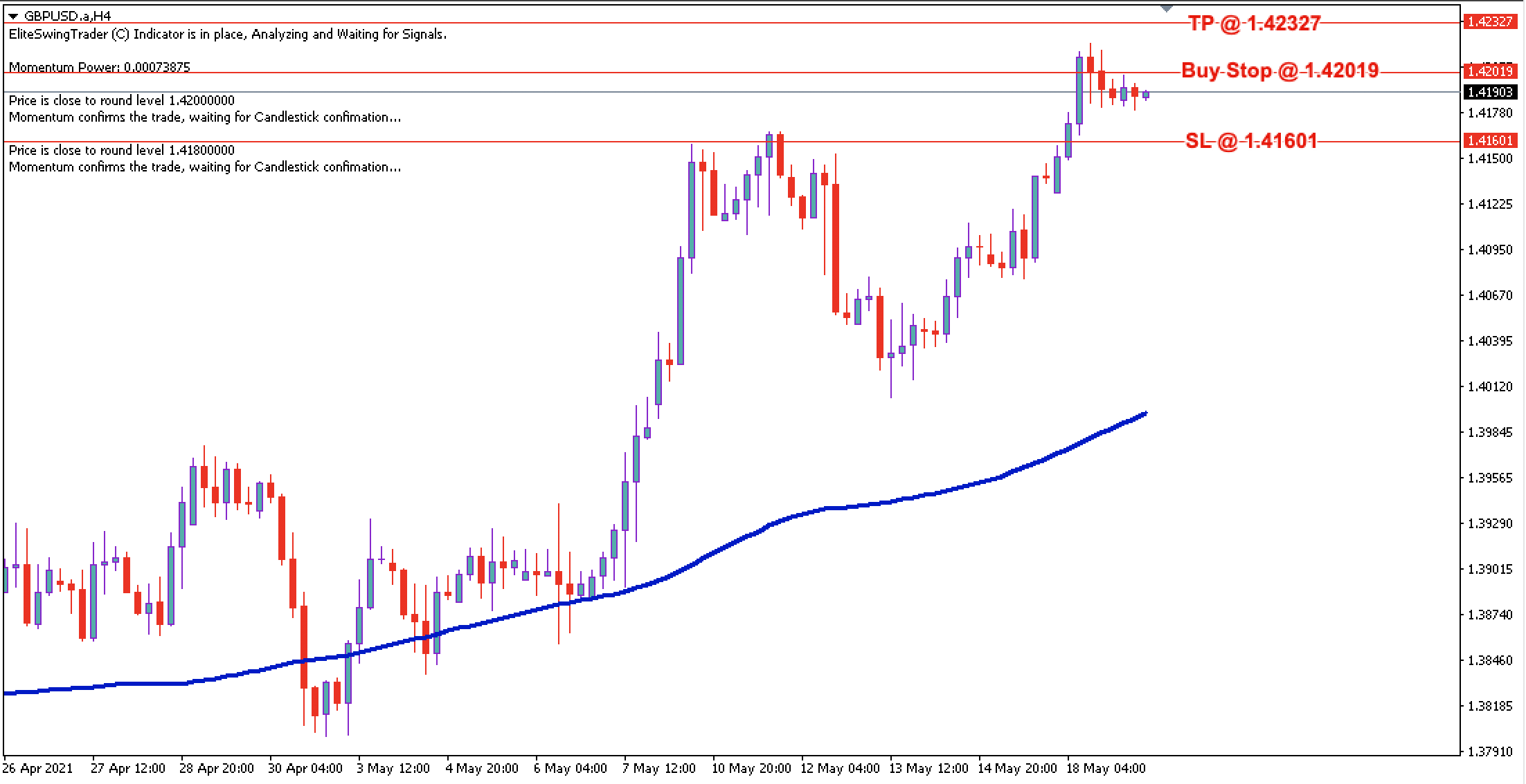 GBP/USD Daily Price Forecast – 19th May 2021