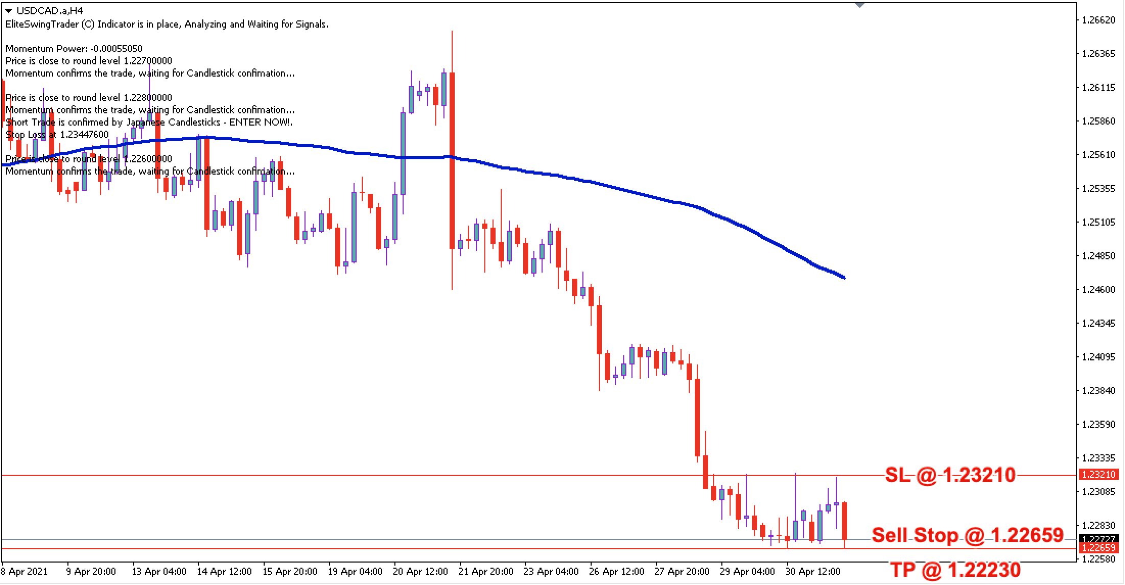 USD/CAD Daily Price Forecast – 4th May 2021