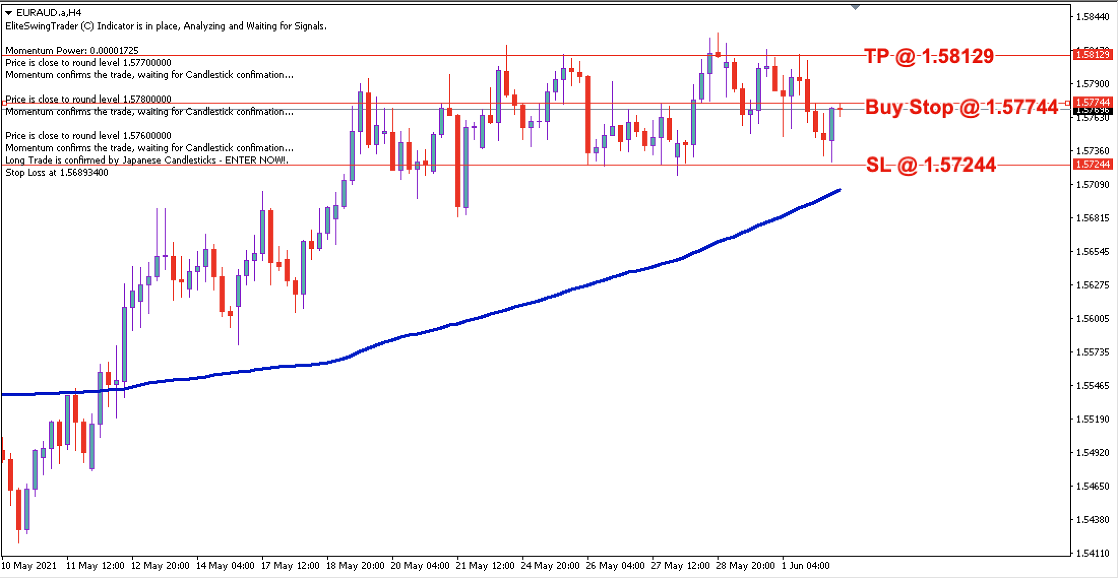 EUR/AUD Daily Price Forecast – 2nd June 2021
