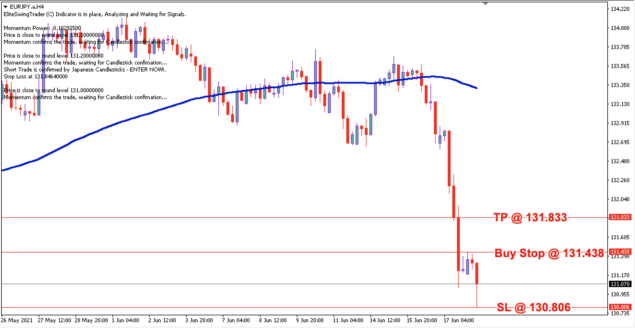 EUR/JPY Daily Price Forecast – 18th June 2021