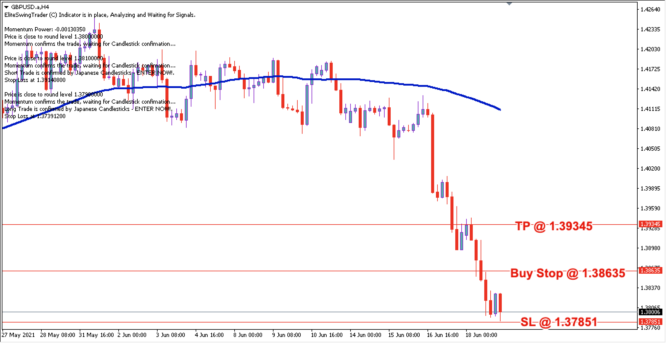 GBP/USD Daily Price Forecast – 21st June 2021