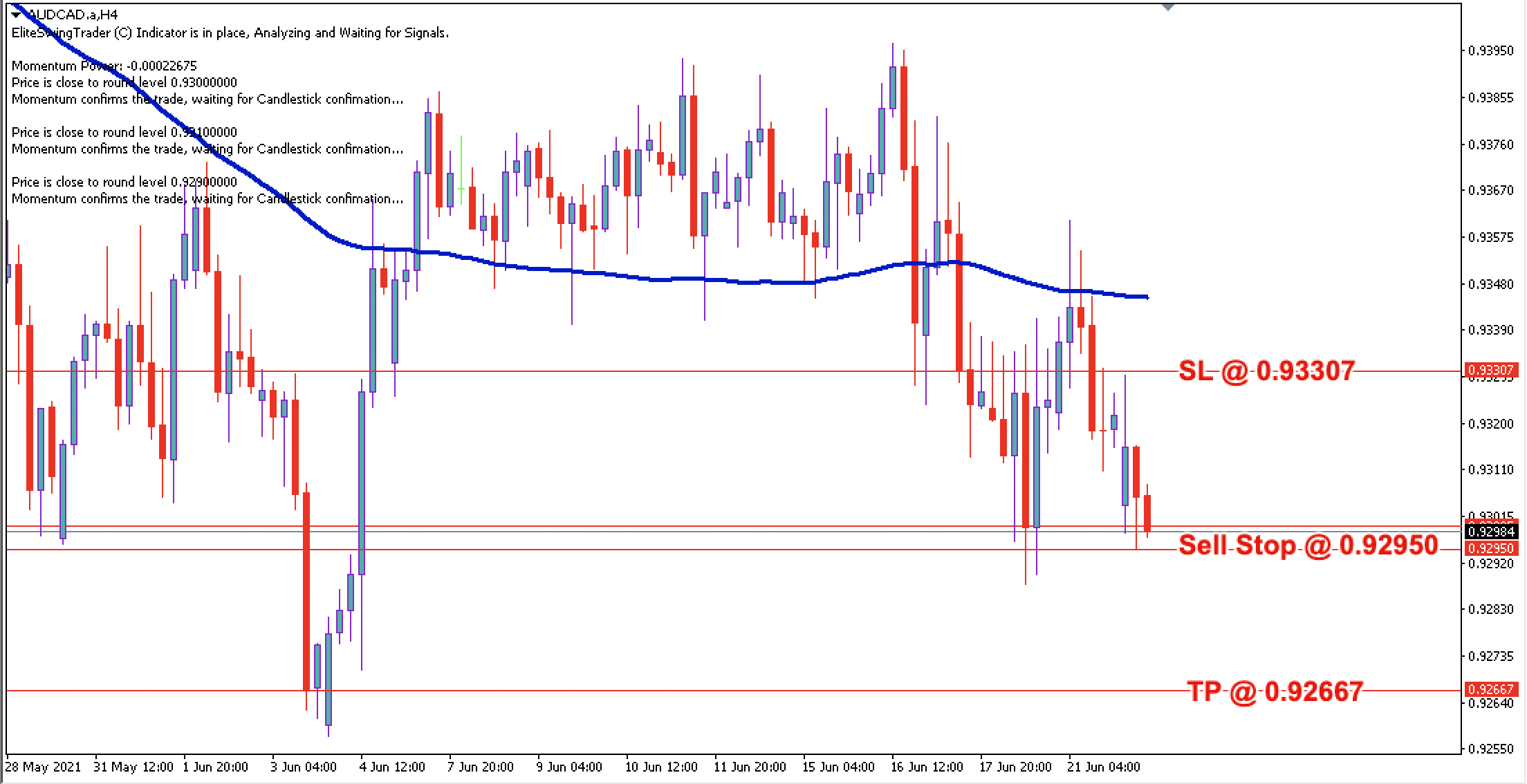 AUD/CAD Daily Price Forecast – 22nd June 2021