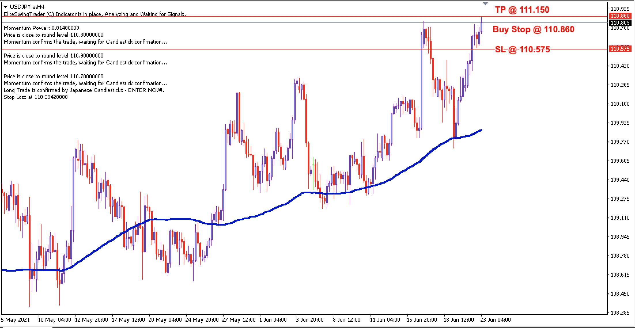 USD/JPY Daily Price Forecast – 23rd June 2021